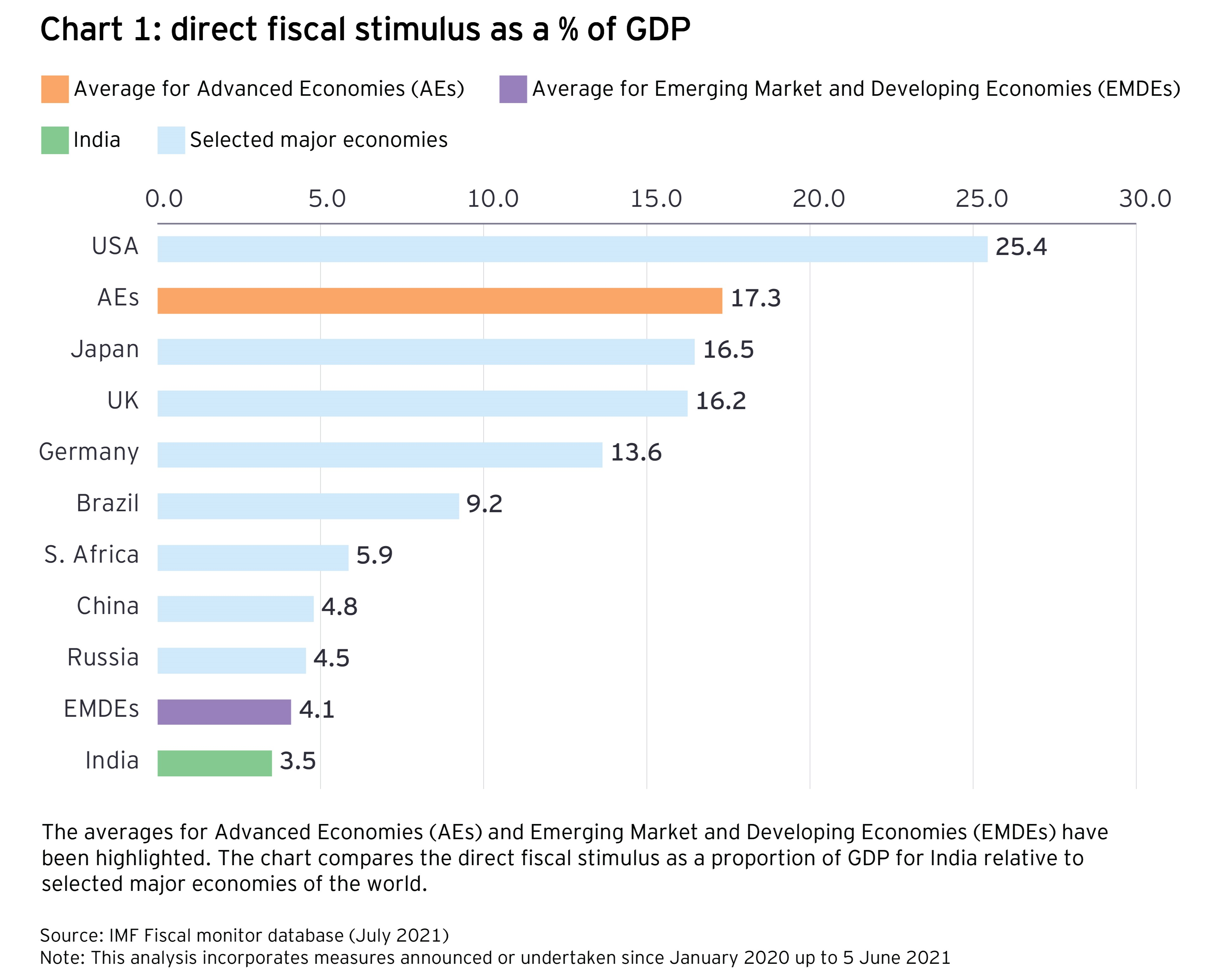 Chart 1: direct fiscal stimulus as a % of GDP