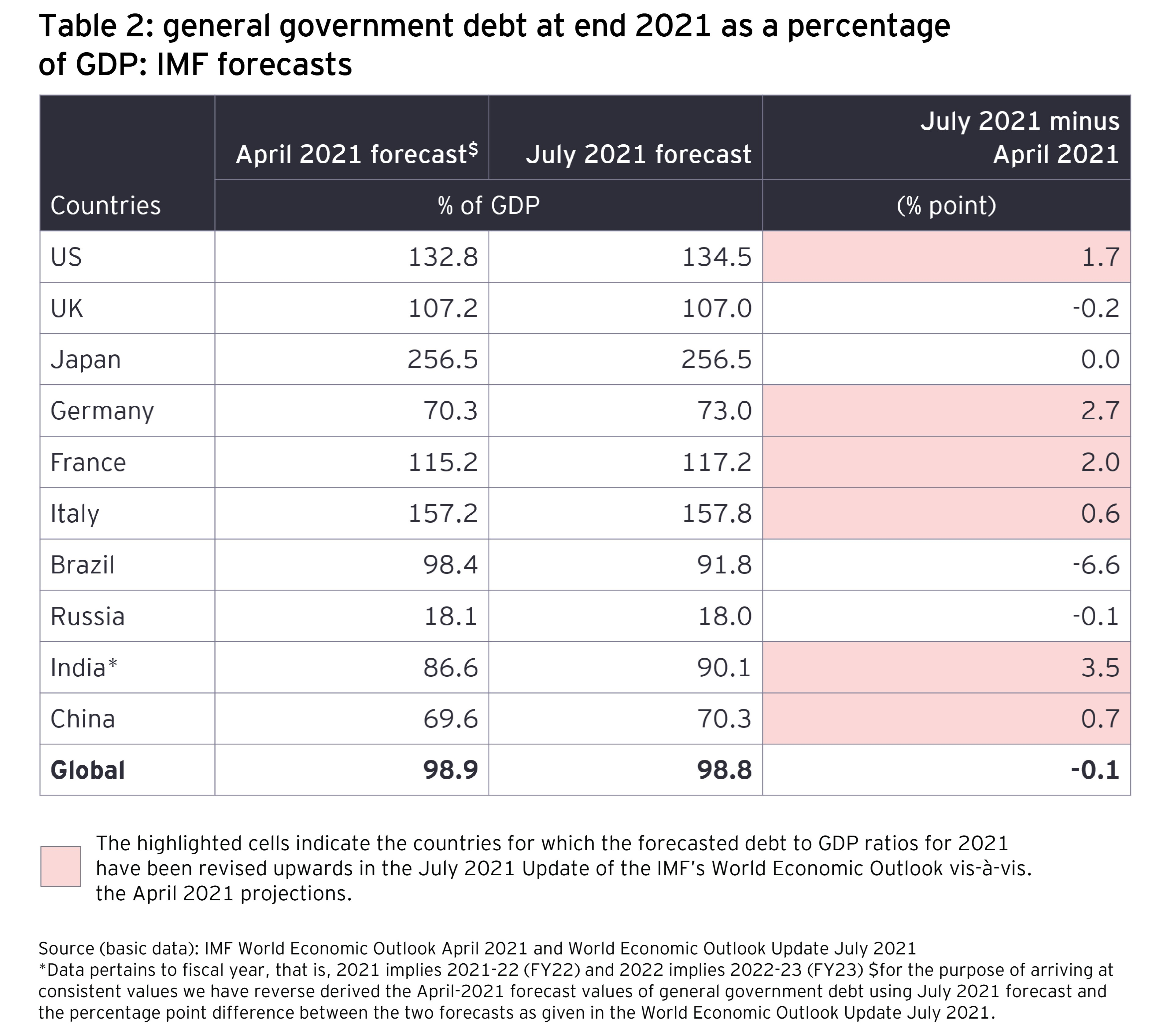 Table 2: general government debt at end 2021 as a percentage of GDP: IMF forecasts
