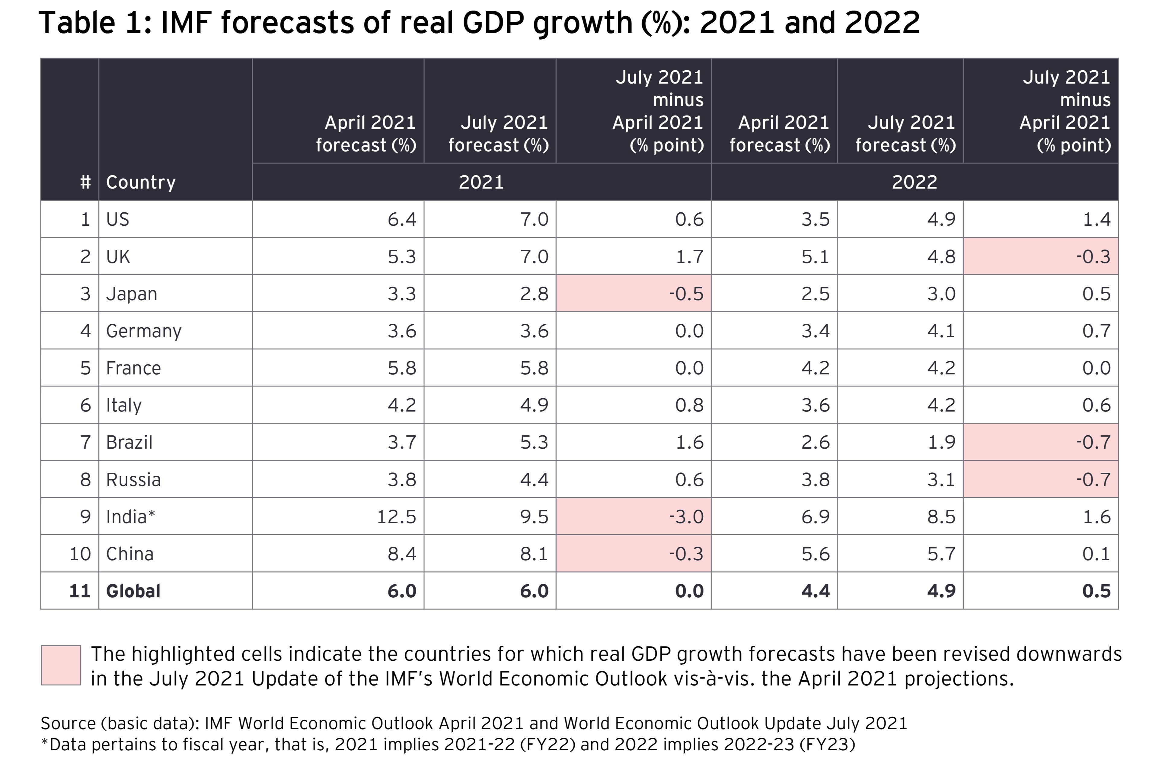 IMF forecasts of real GDP growth (%): 2021 and 2022