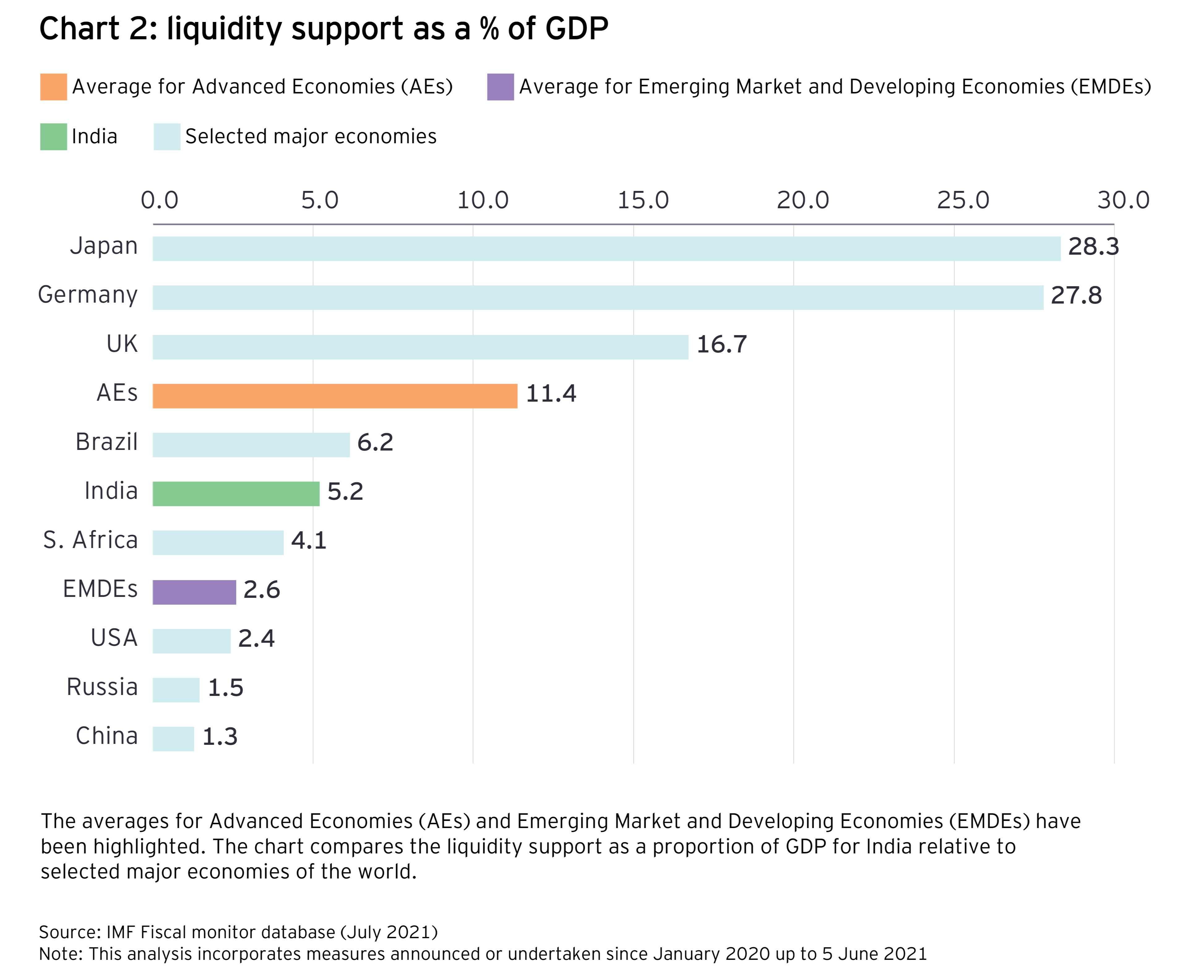 Chart 2: liquidity support as a % of GDP