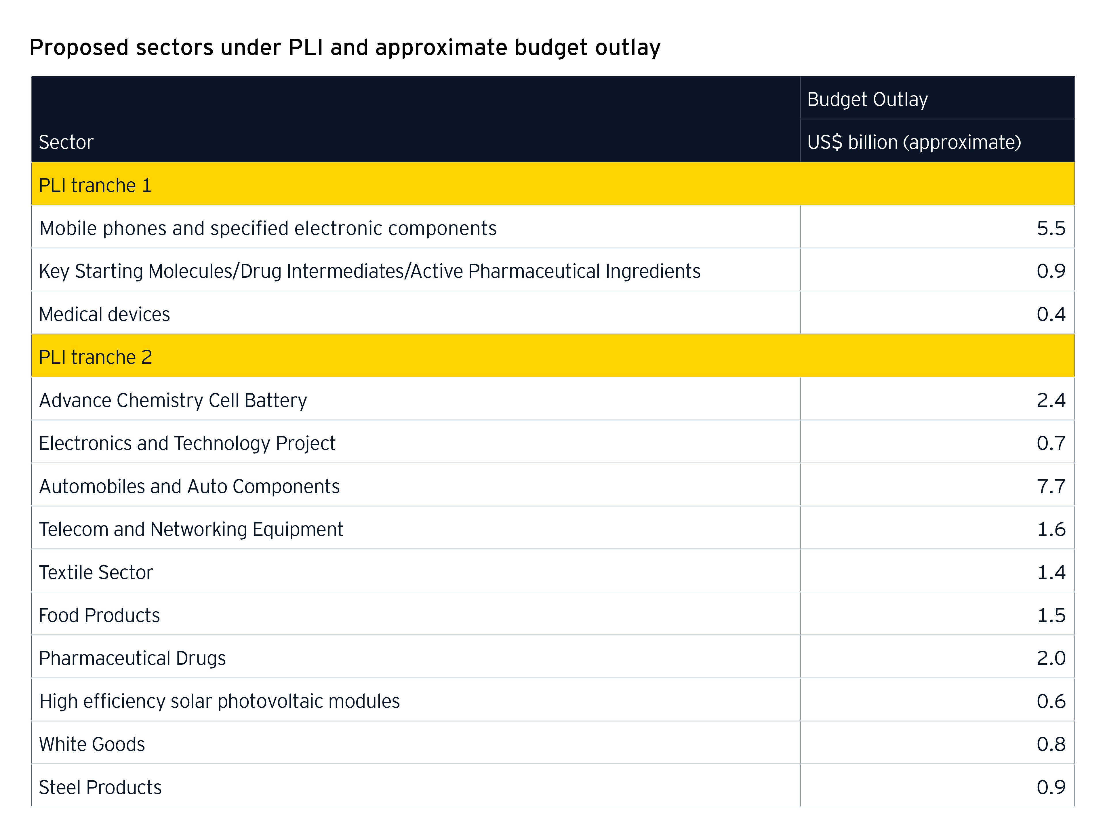 Proposed sectors under PLI and approximate budget outlay