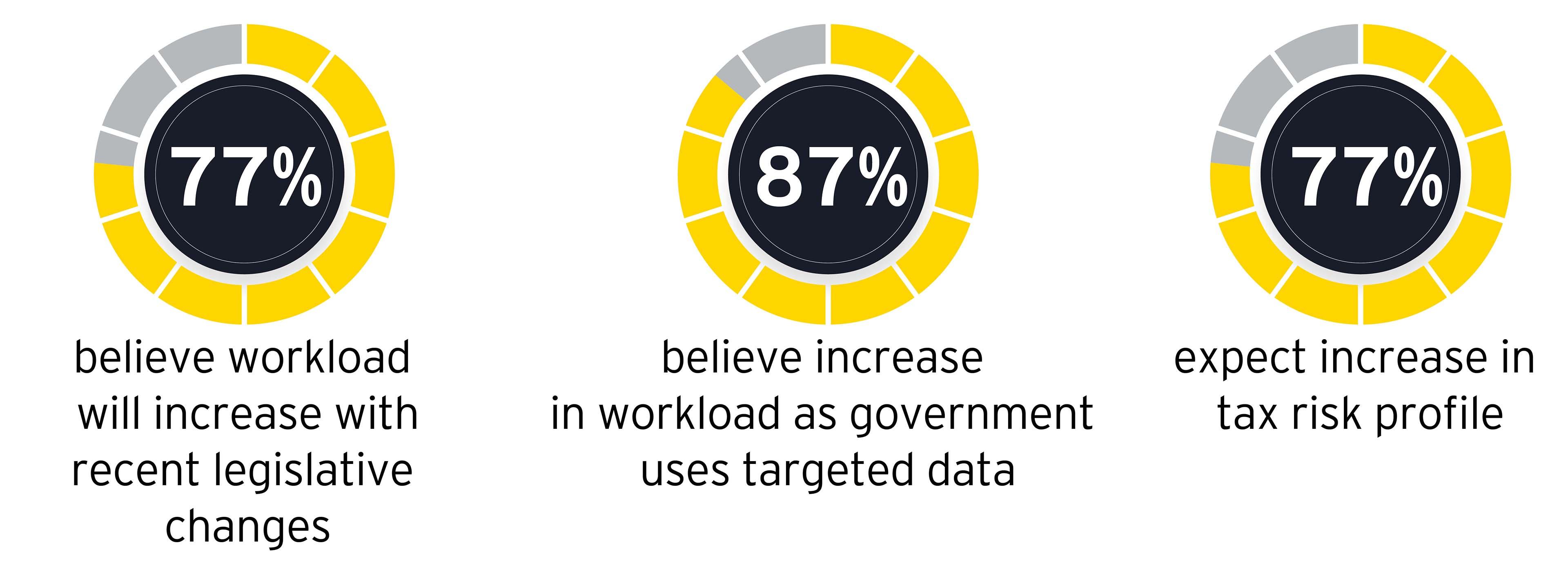 Data management – TFO