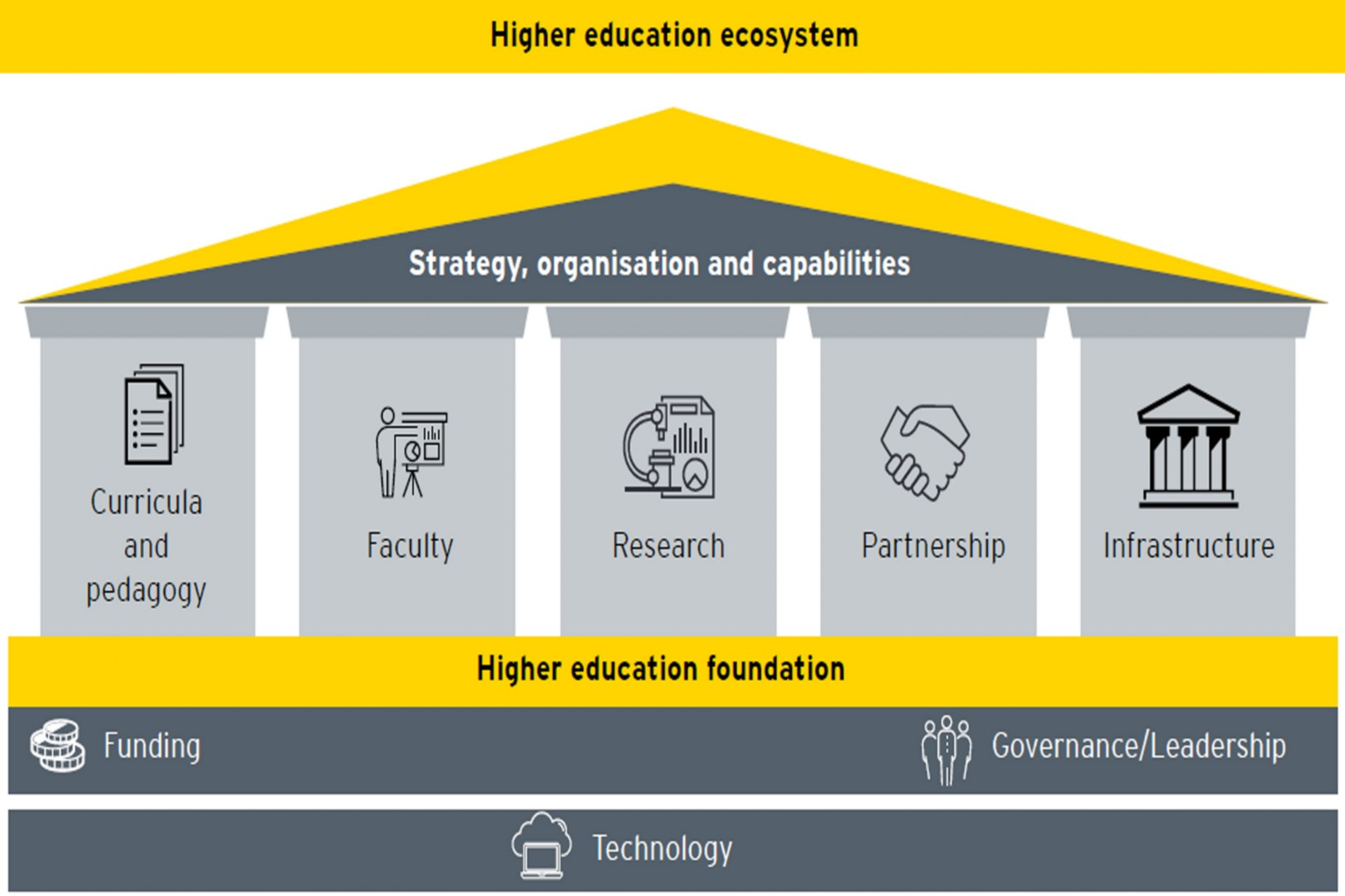 Education system in 2040: Outcome of rapid evolution and rollout of the NEP