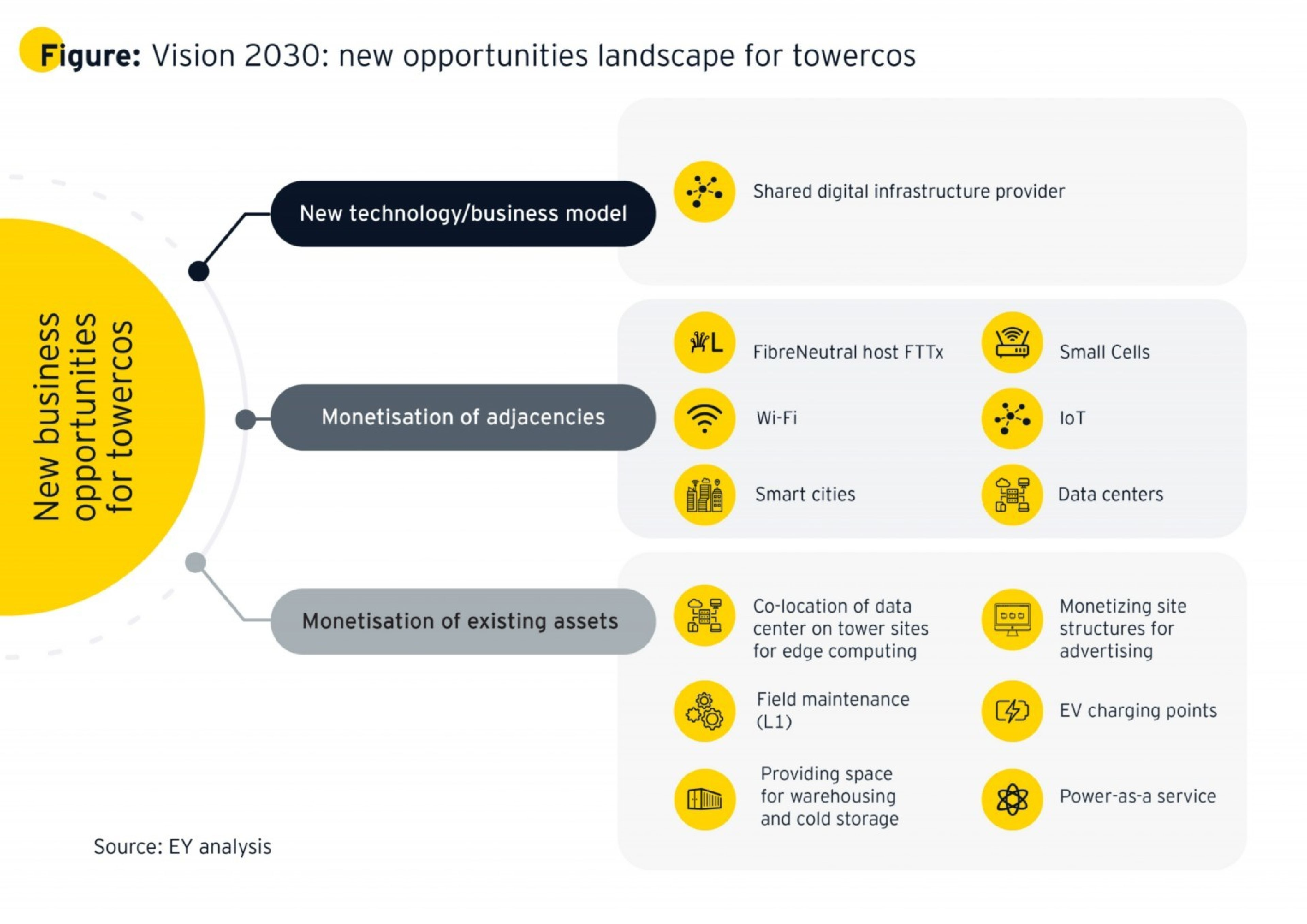 Vision 2030 - New opportunities landscape  for Tower companies