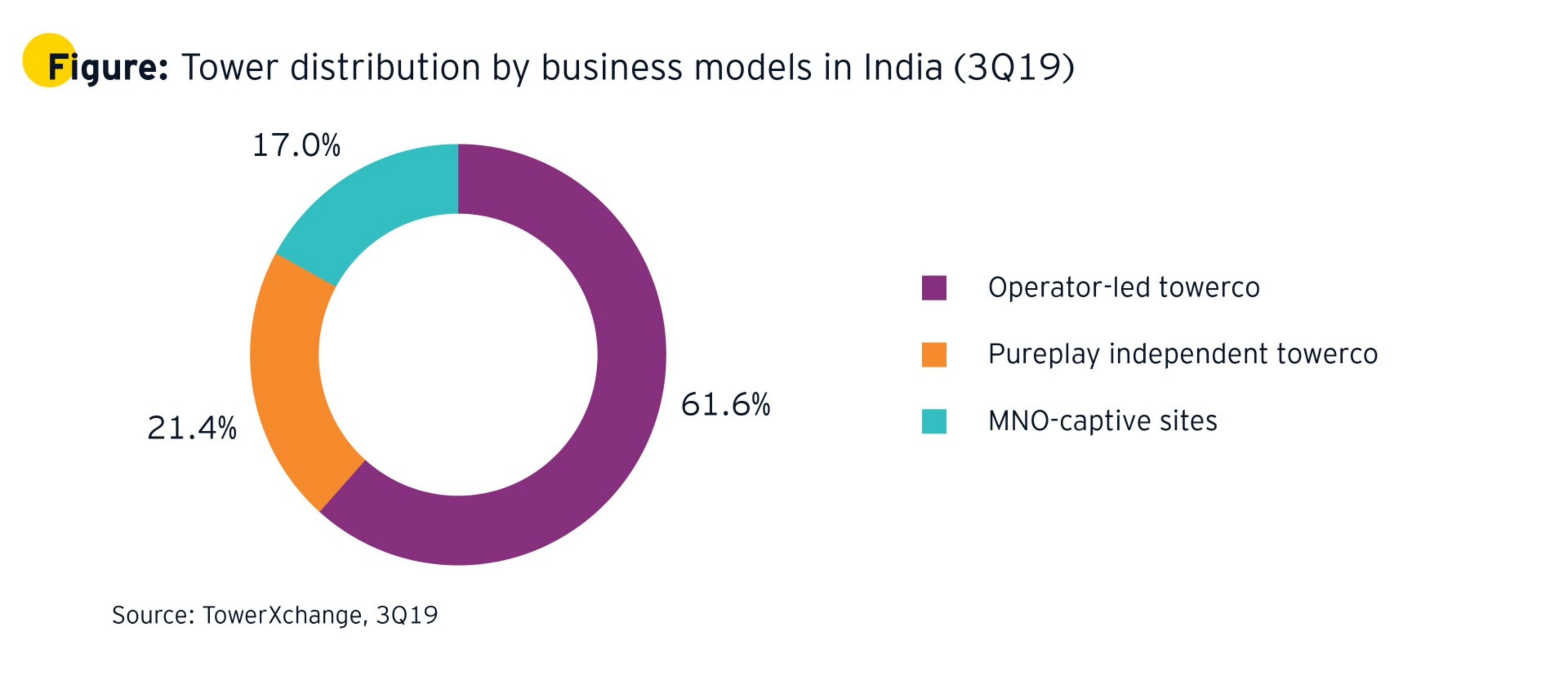 Tower distribution by business models in India