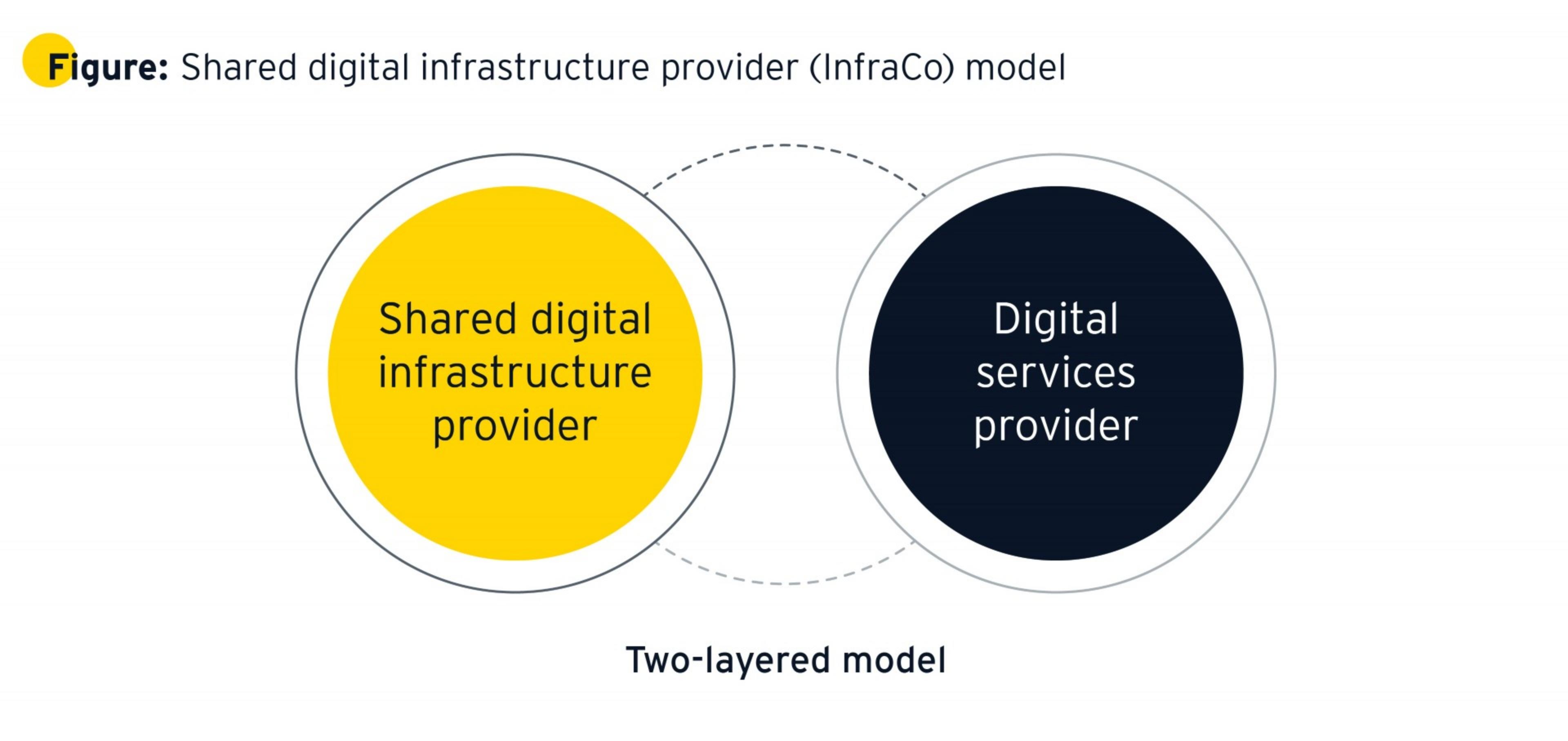 Shared digital infrastructure provider (infraCO) model