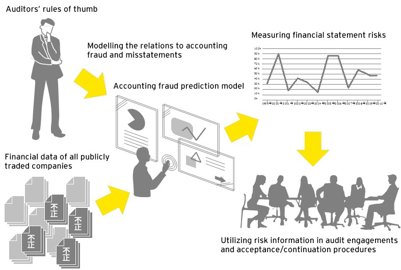 Enhancement of audit quality control using accounting fraud prediction model