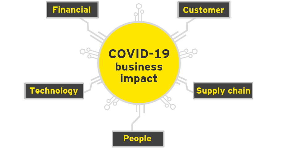 Take 5 COVID-19 business impact survey page 2 graphic