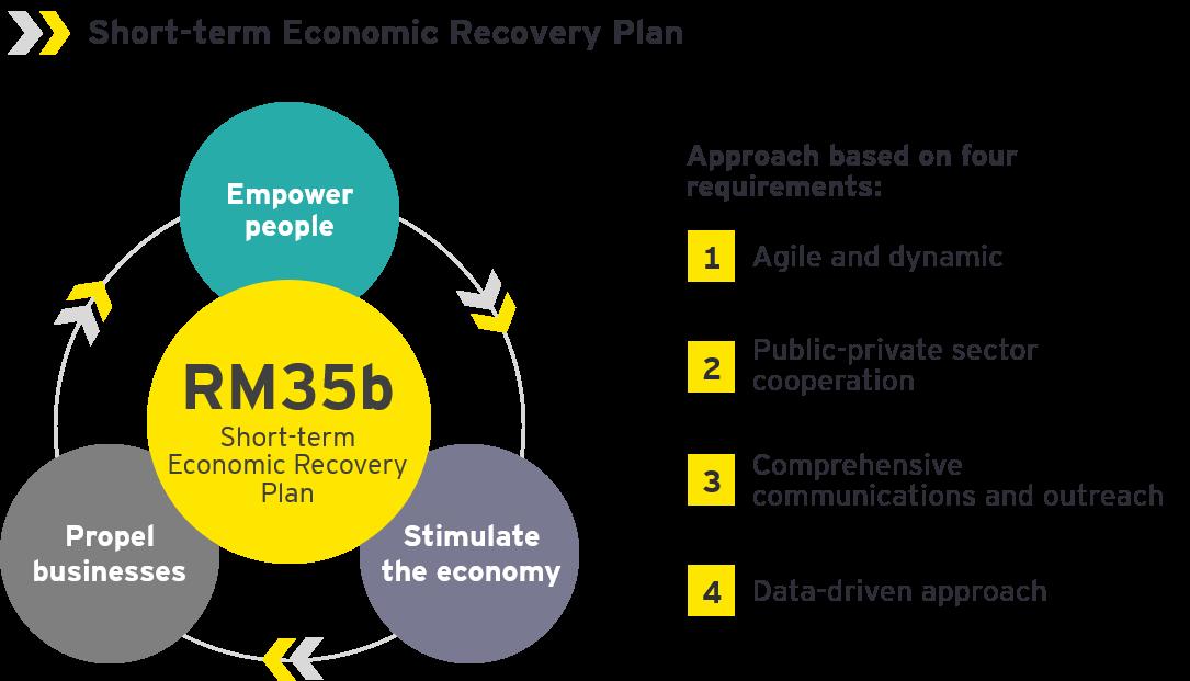 Take 5 short term economic recovery plan graphic 2