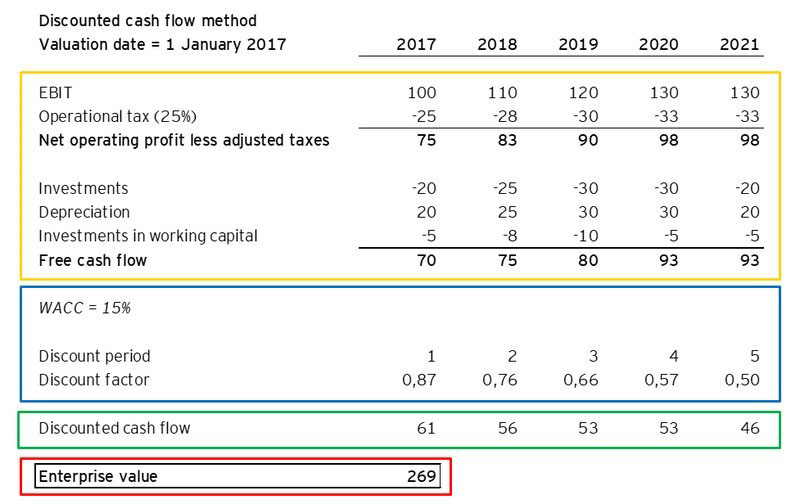 Startup valuation: applying the discounted cash flow method in six easy steps  EY - Netherlands