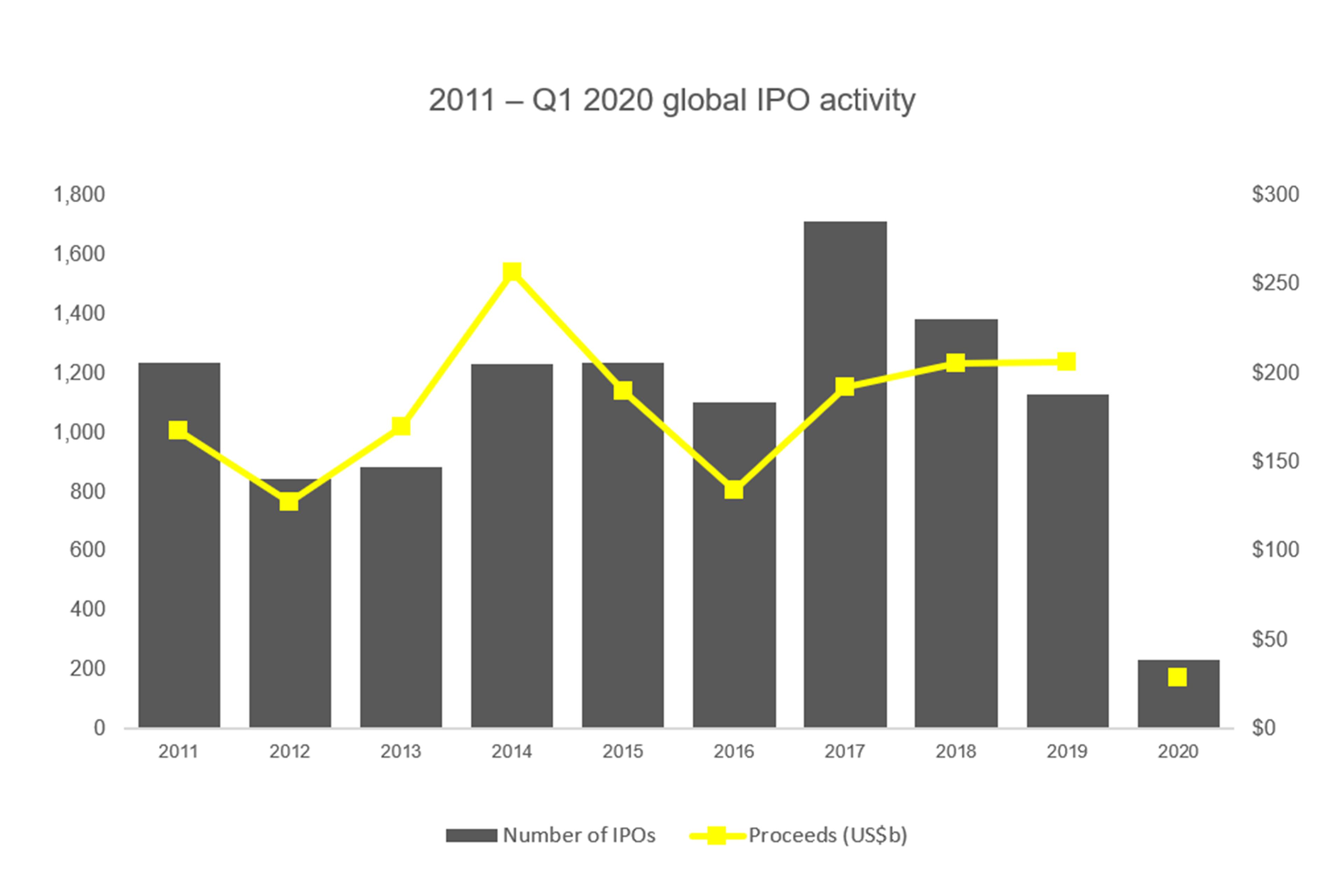 2011 - Q1 2020 global IPO activity