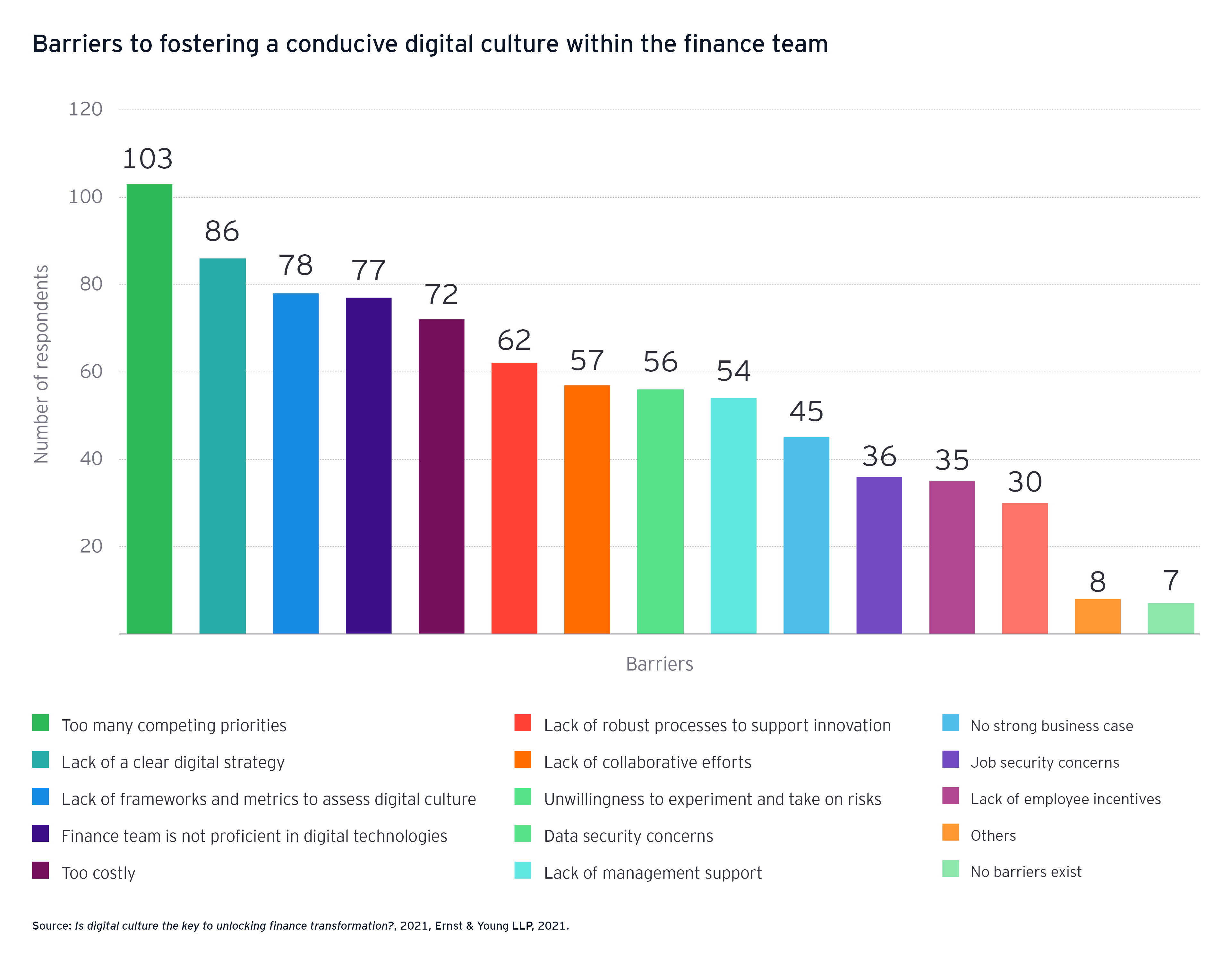 Barriers to fostering a conducive digital culture within the finance team