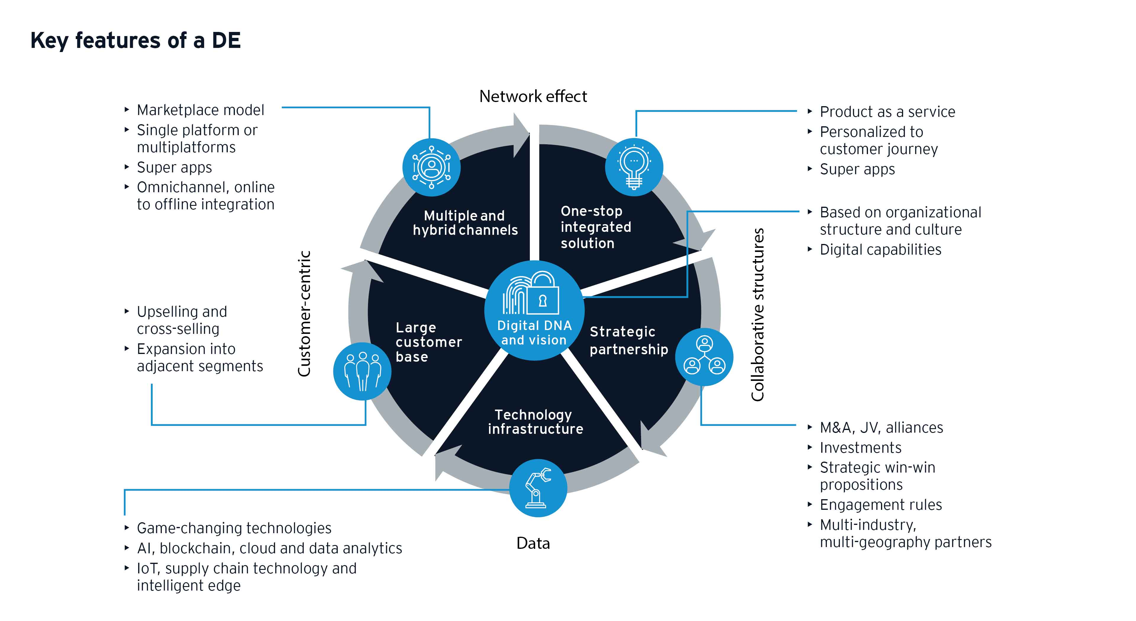 ey-how-to-build-successful-digital-ecosystems-in-southeast-asia-diagram-1-v2