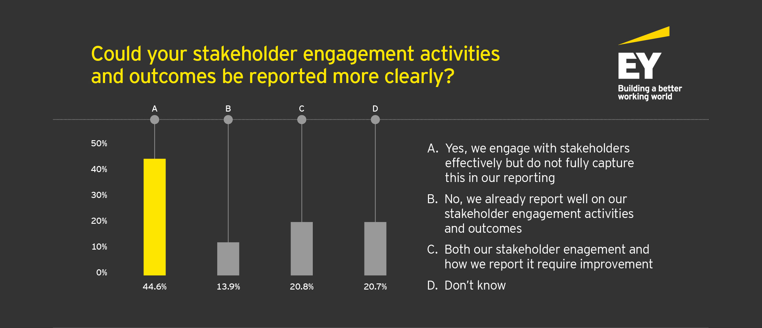 annual reporting in 2016-17 stakeholder engagement reporting