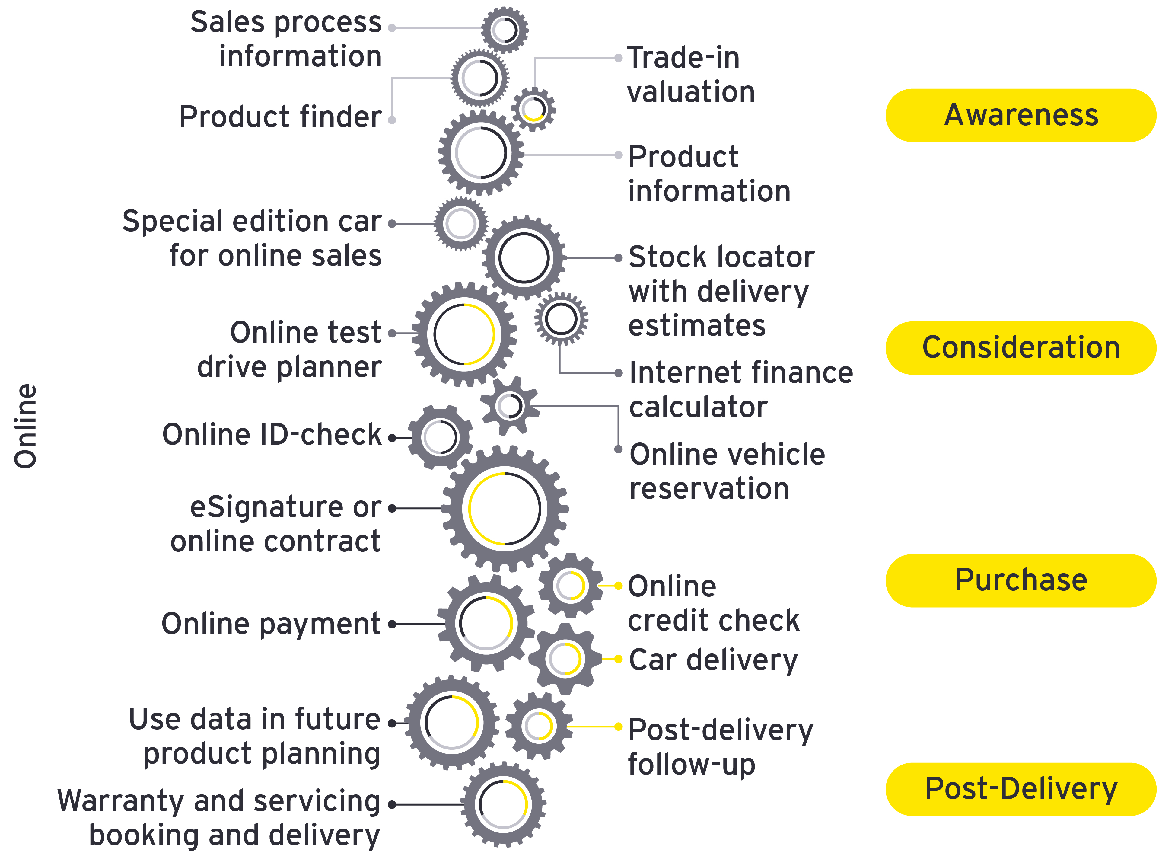 Digital-tools-used-in-a-contactless-vehicle-sales-process-graphic