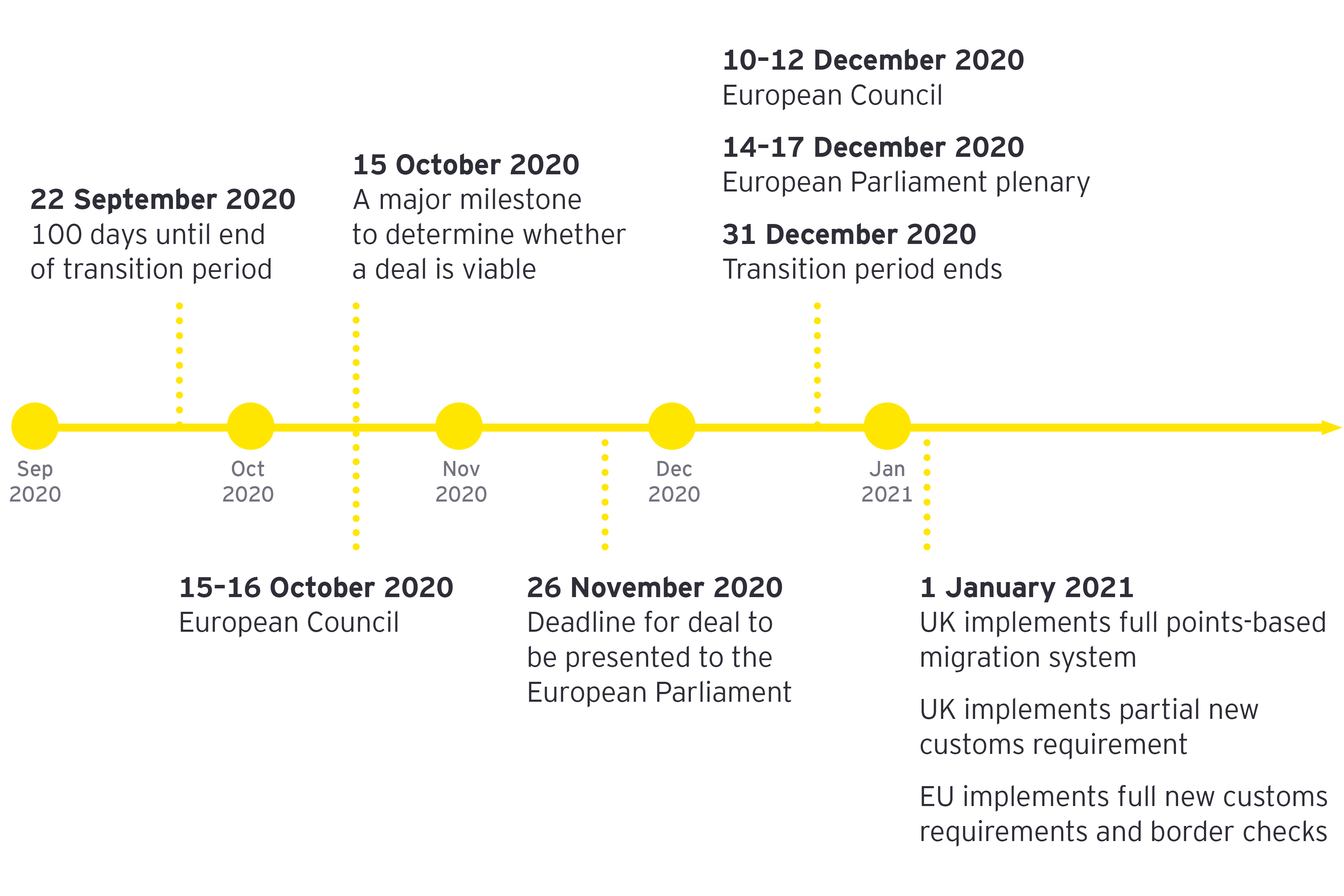 The path to 31 December 2020 - timeline graphic
