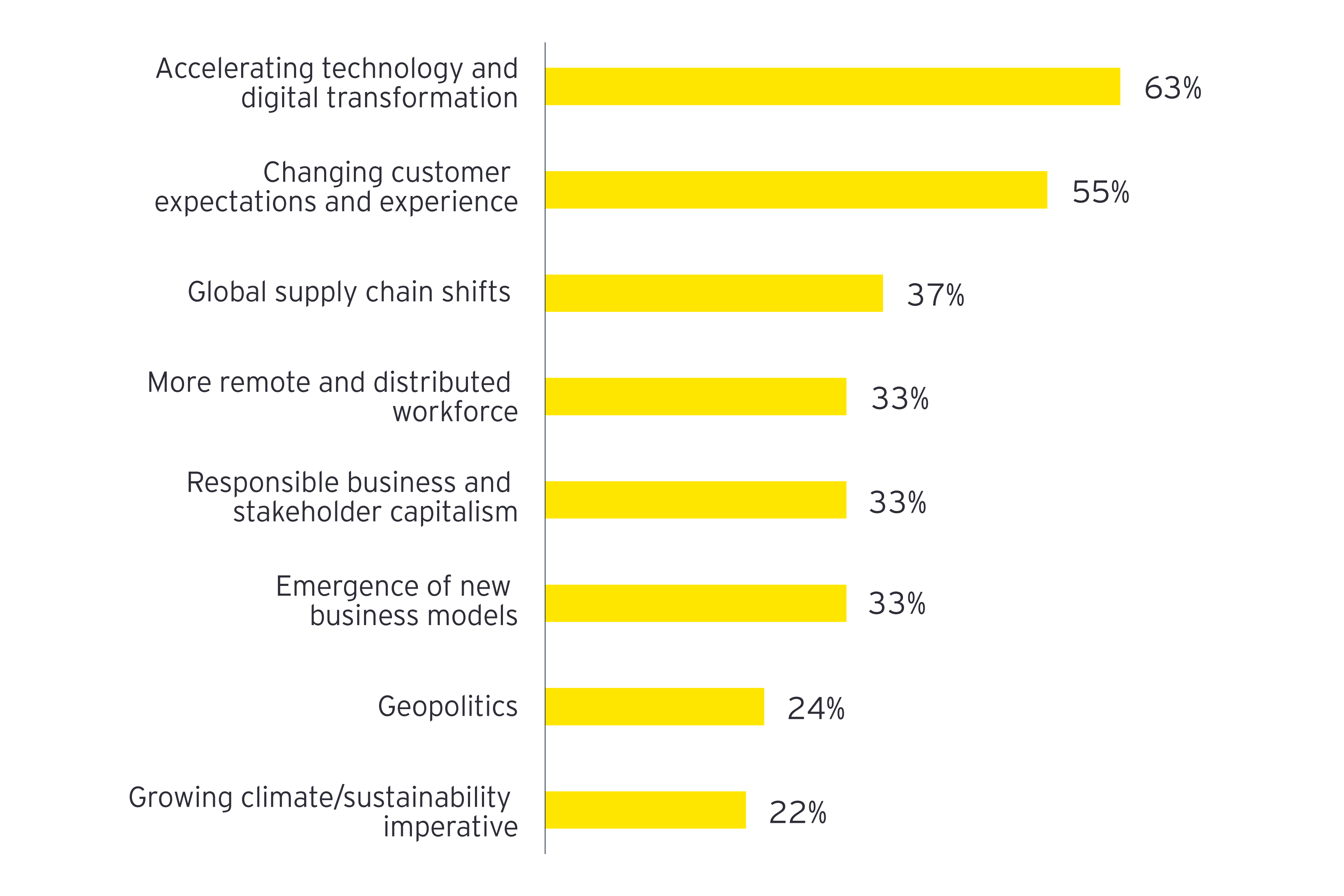 Figure 1. Businesses feel the effects of tech innovation and shifting customer habits