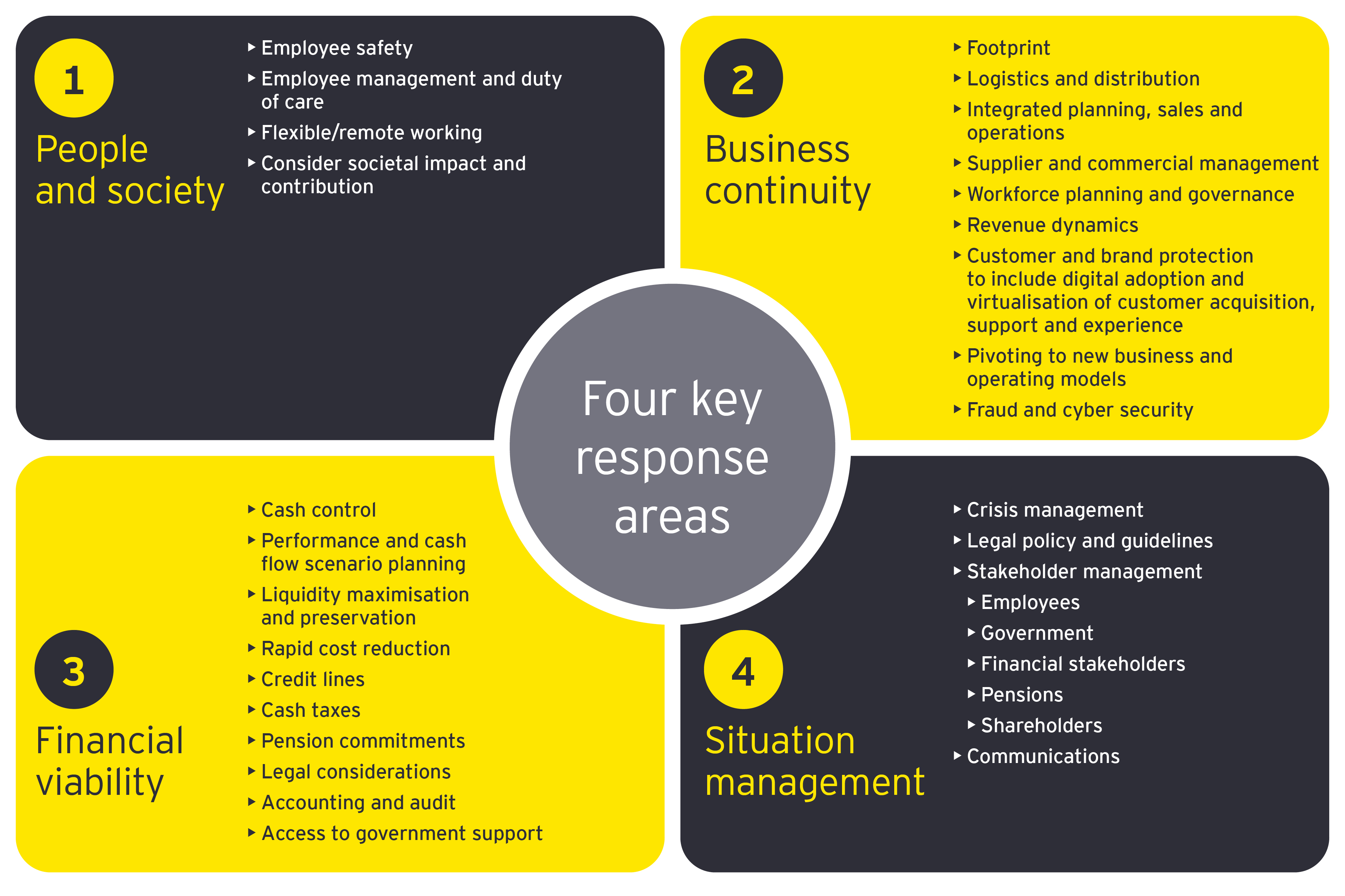 EY - COVID-19: A framework for business response
