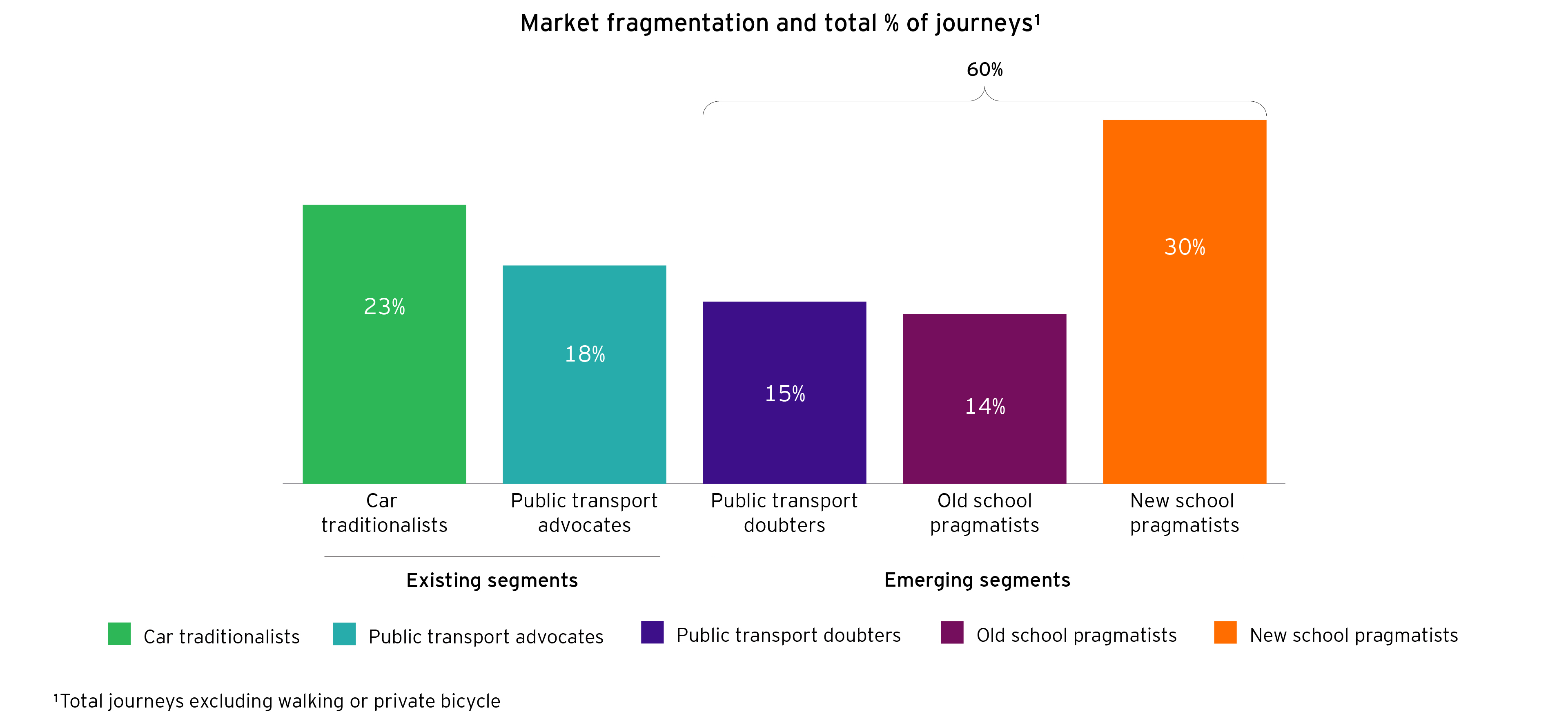 Market fragmentation and total % of journeys
