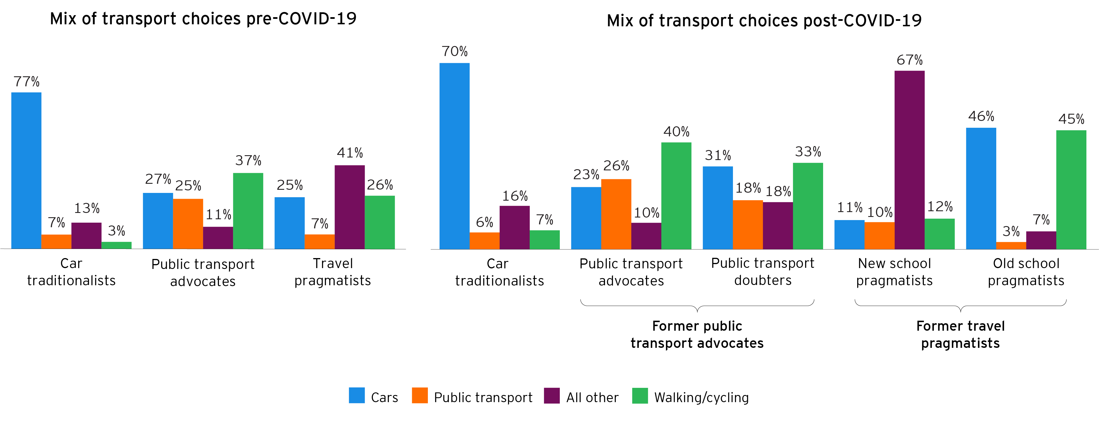 Mix of transport choices pre and post COVID-19