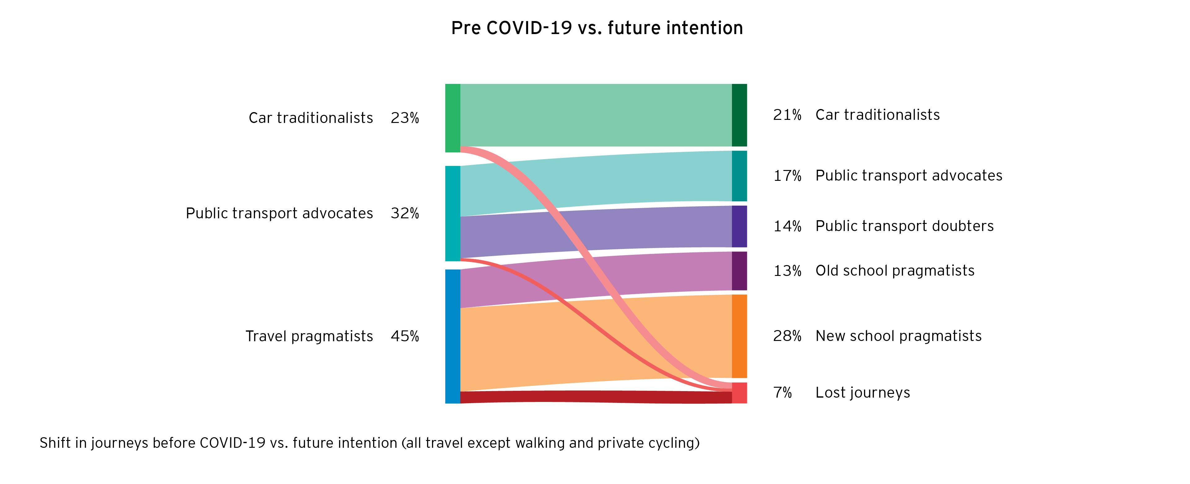 UK travel consumer segments pre COVID-19