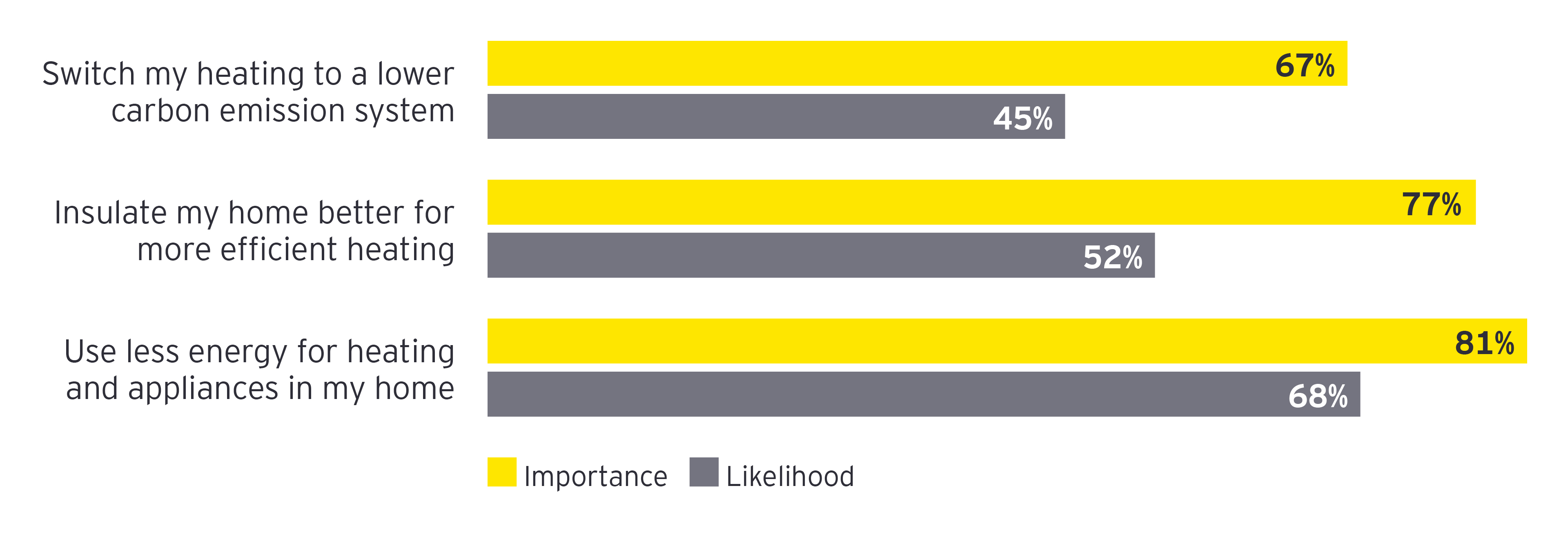 EY Energy consumer stats