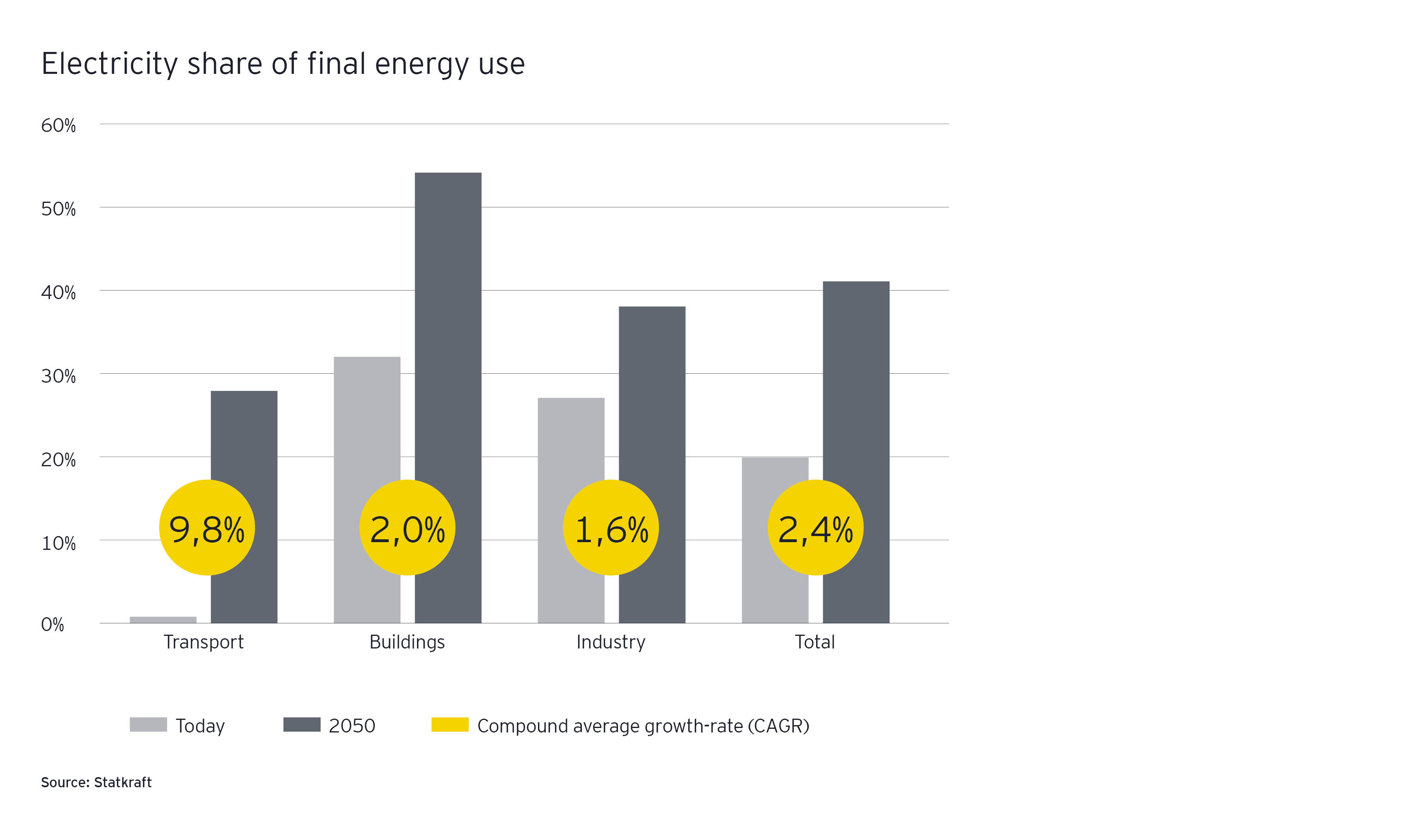 Electricity share of final energy use