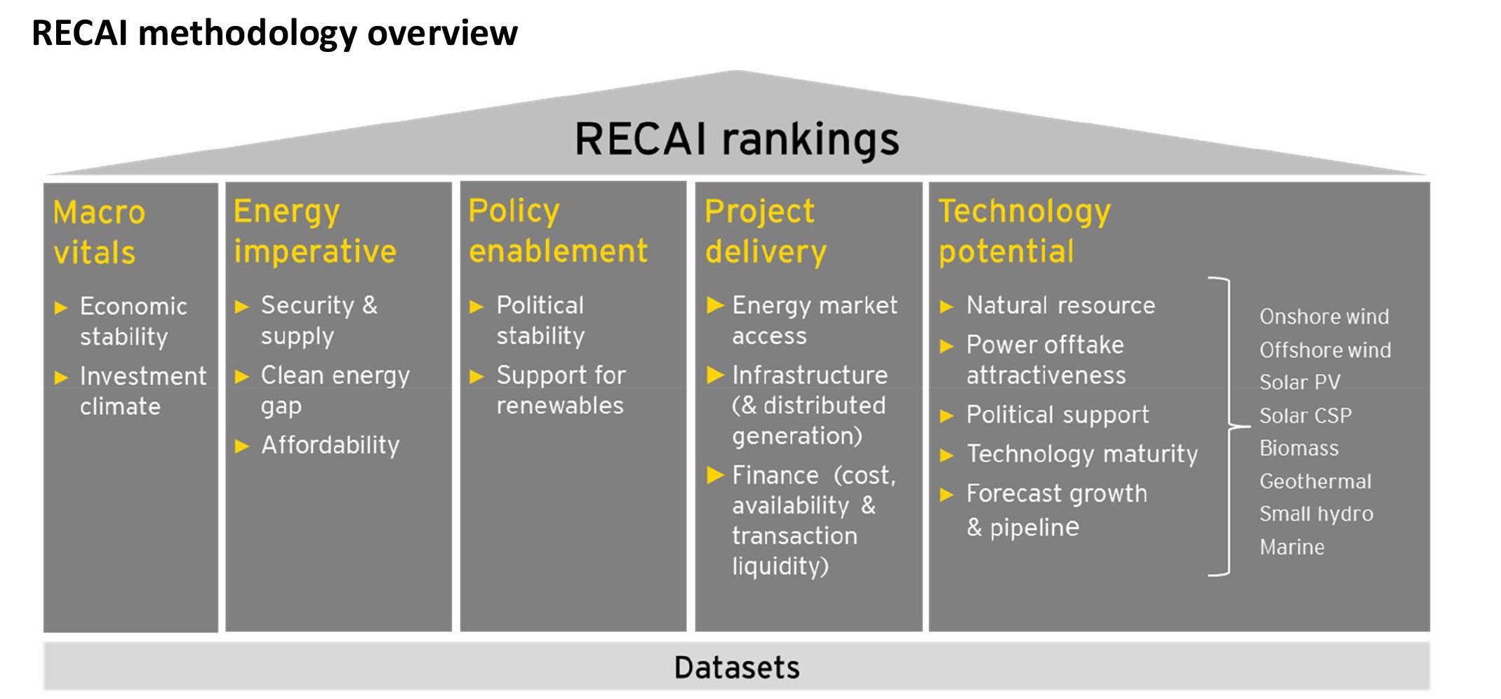 EY - RECAI methodology