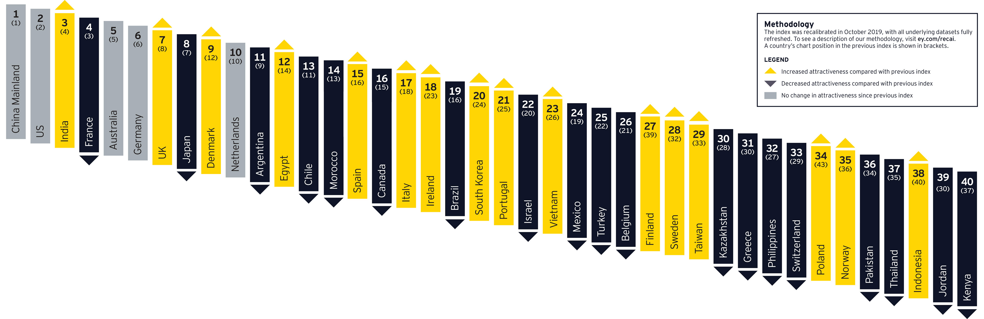 EY Renewable Energy Country Attractiveness Index issue 54 - country index