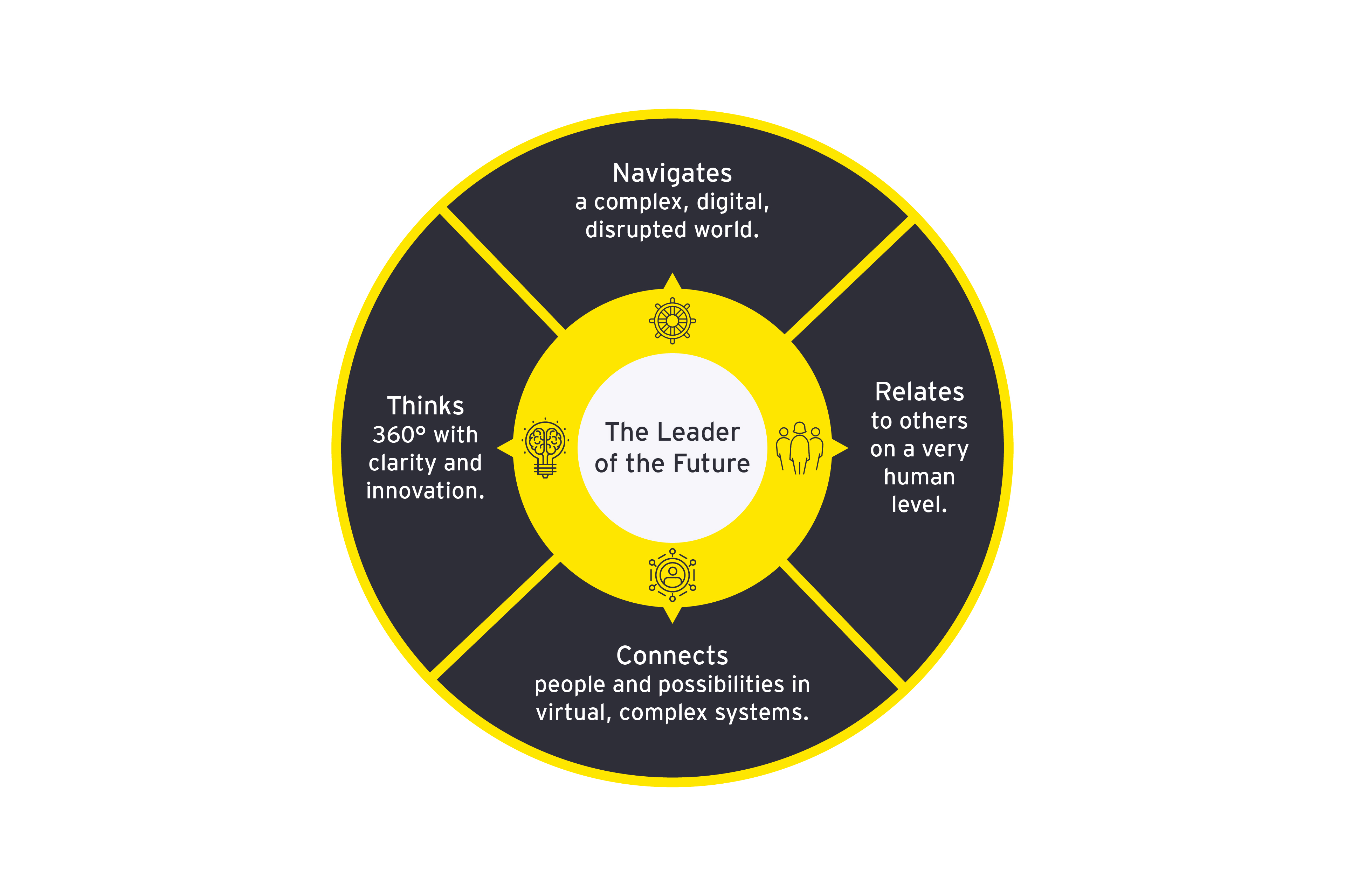Leader of the Future attributes graphic