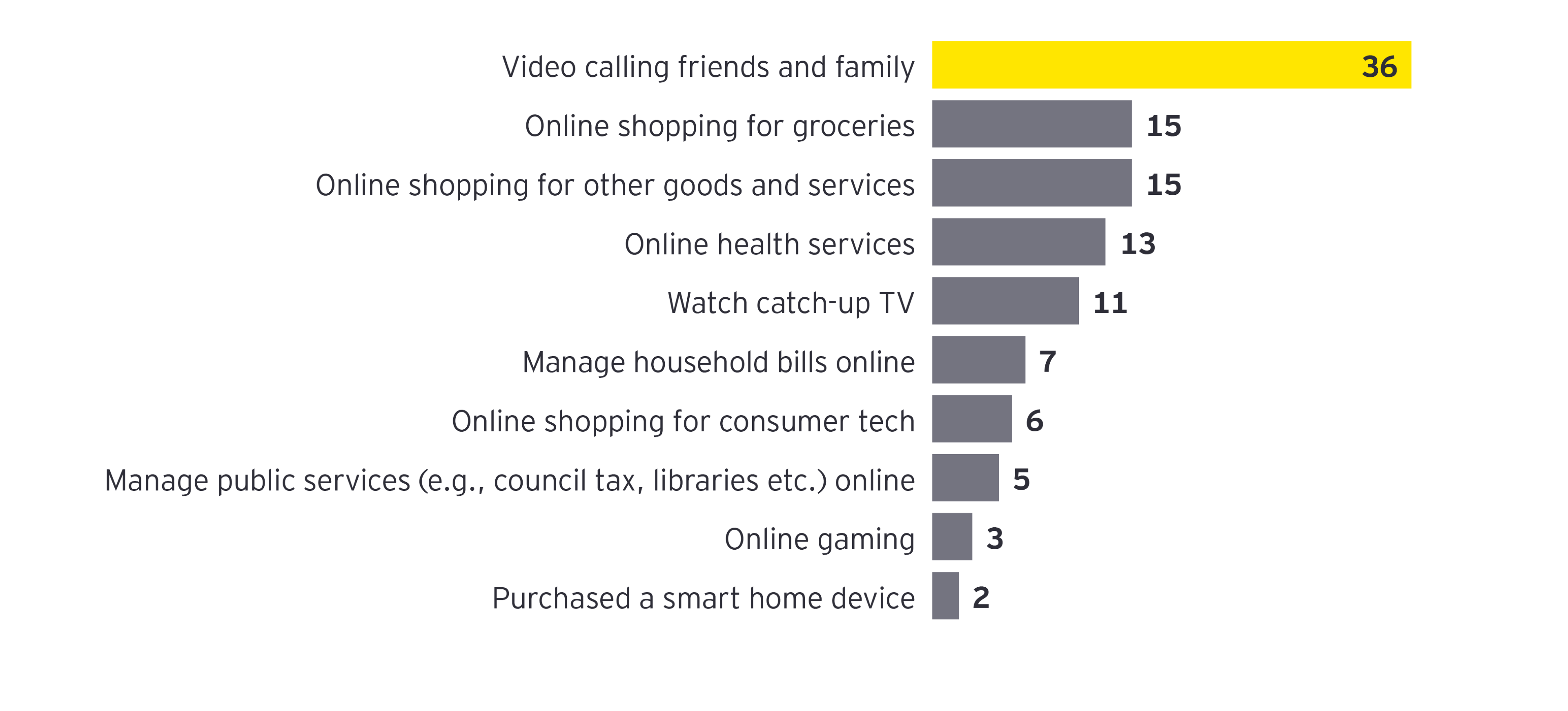 Households are trying digital activities for the first time