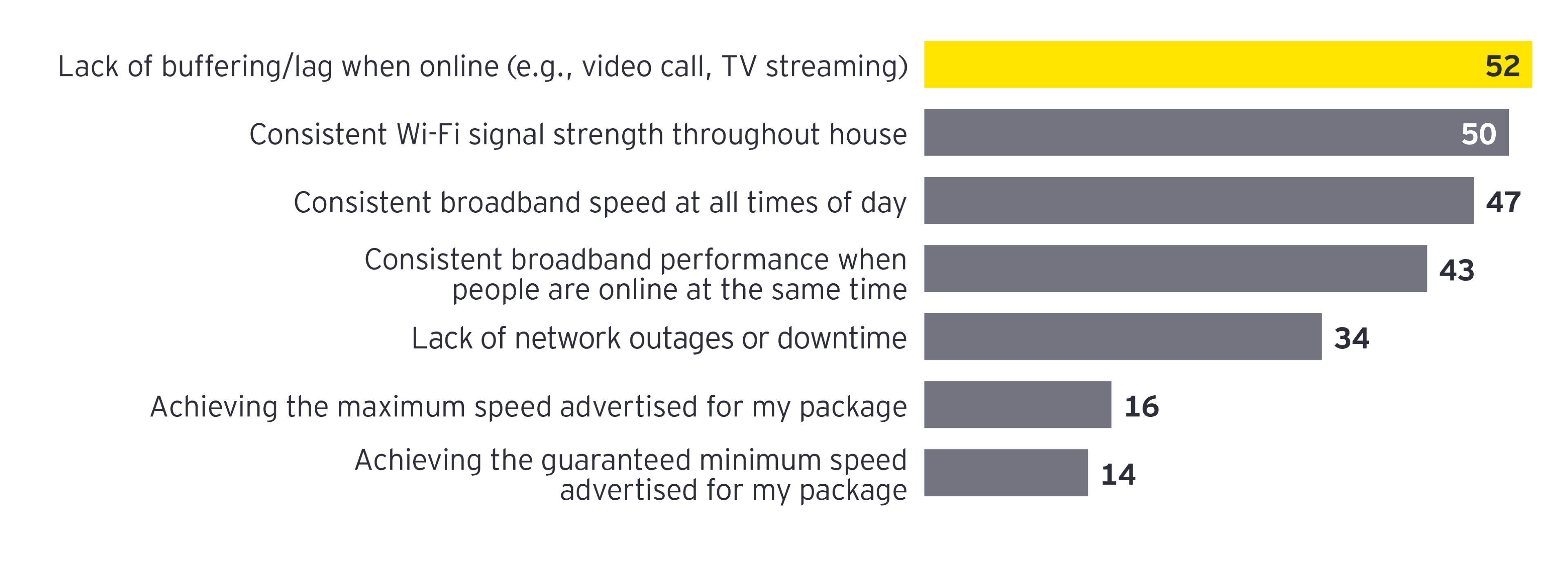 Stats of reliability of your broadband connection