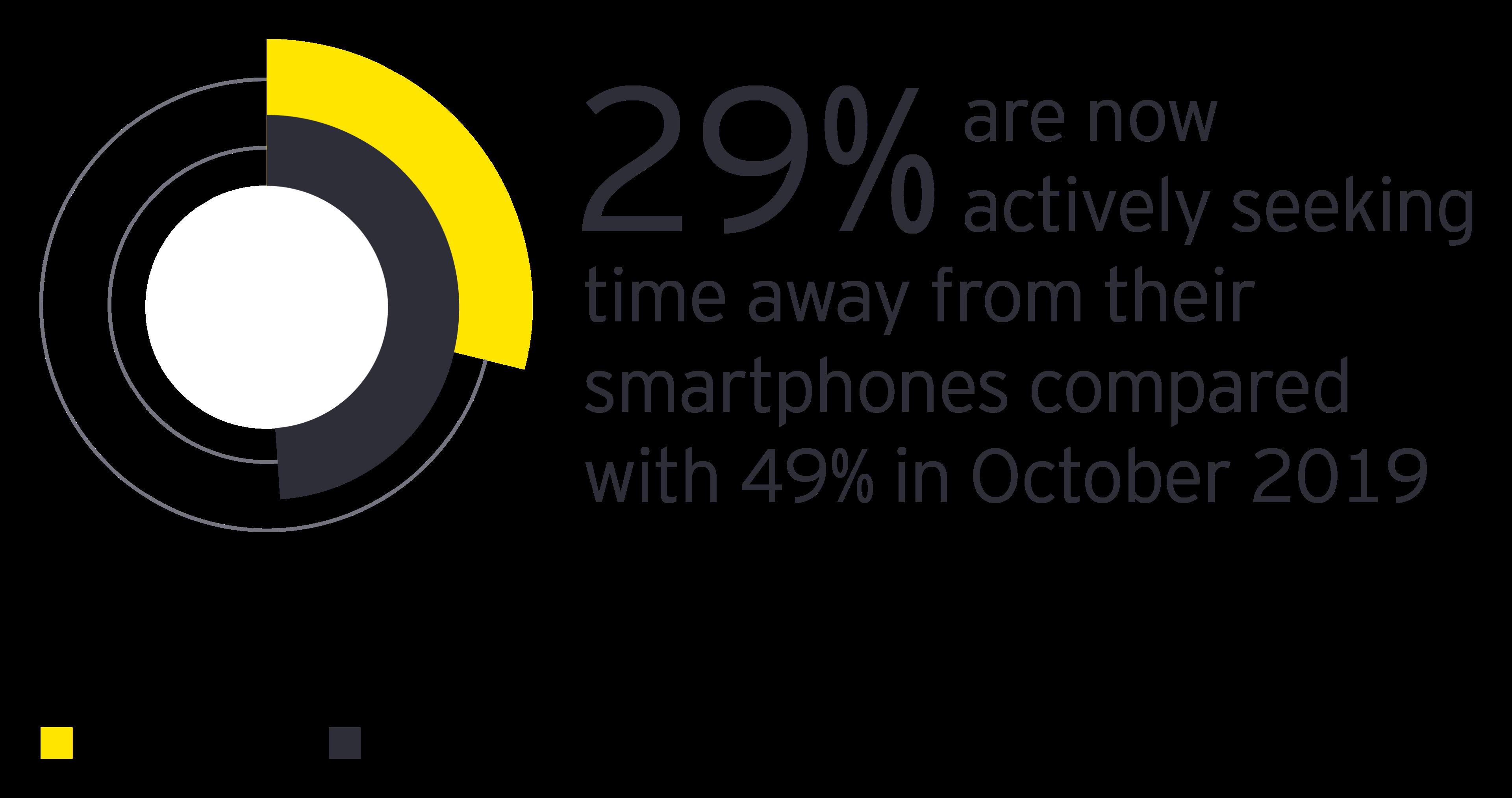 Stats of using smartphones