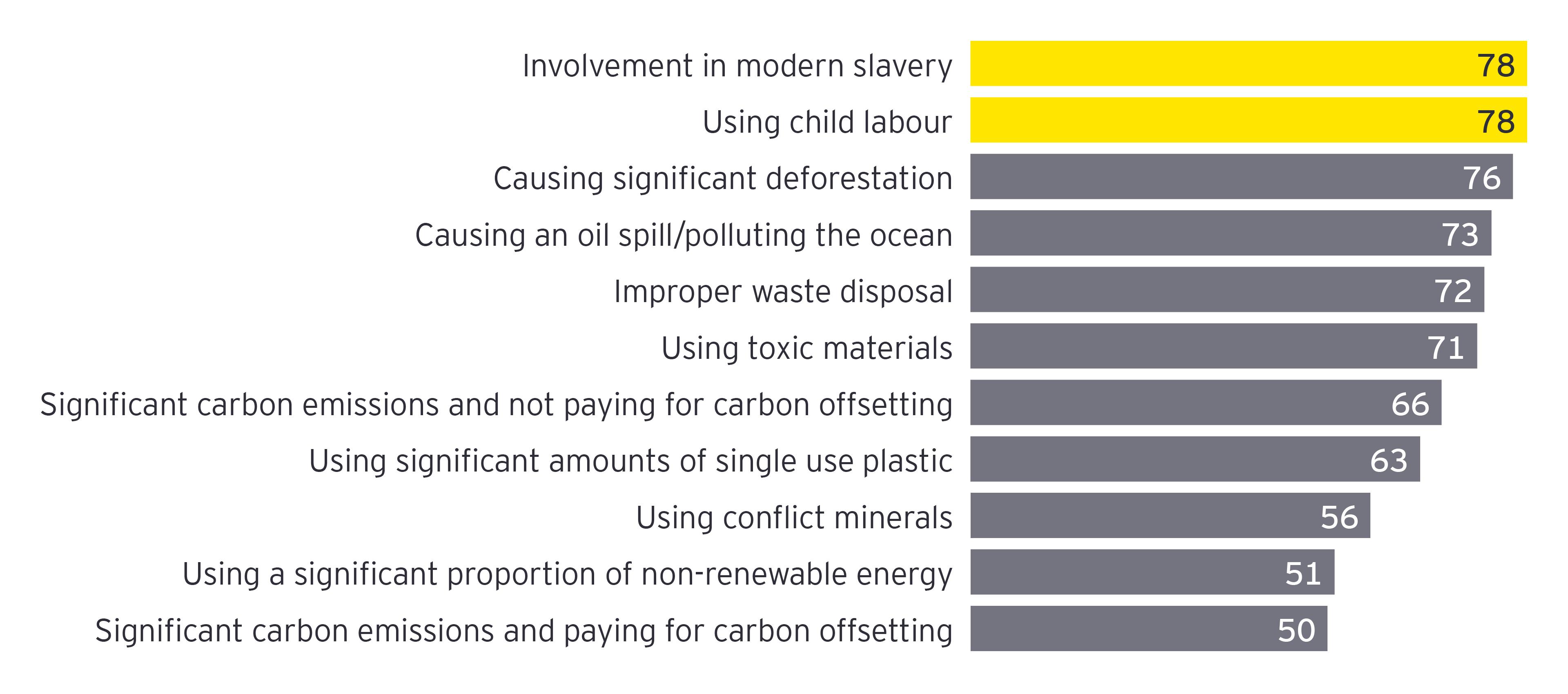 EY TMT sustainability chart