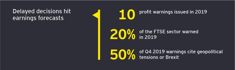 Profit warnings q4 infographics delayed decisions hit earnings forecasts