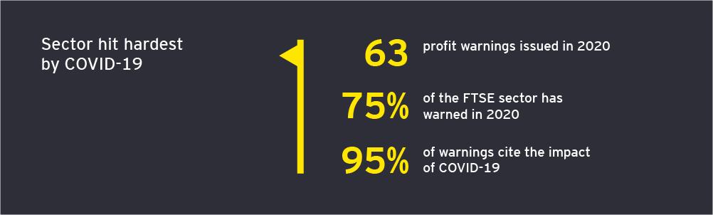 12_10_20_WA_Profit Warnings Q3 launch campaign_V.2
