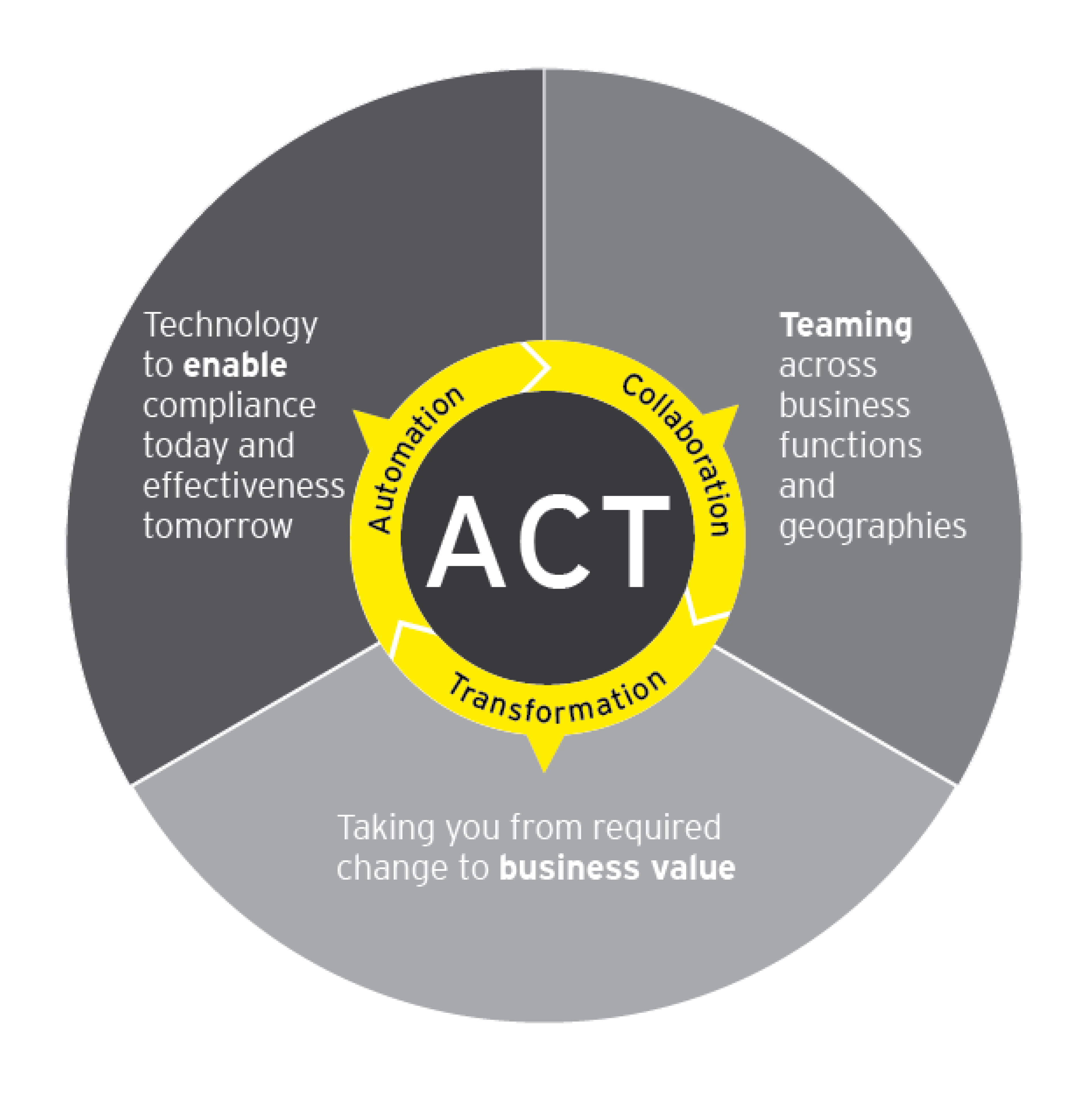 act infographic