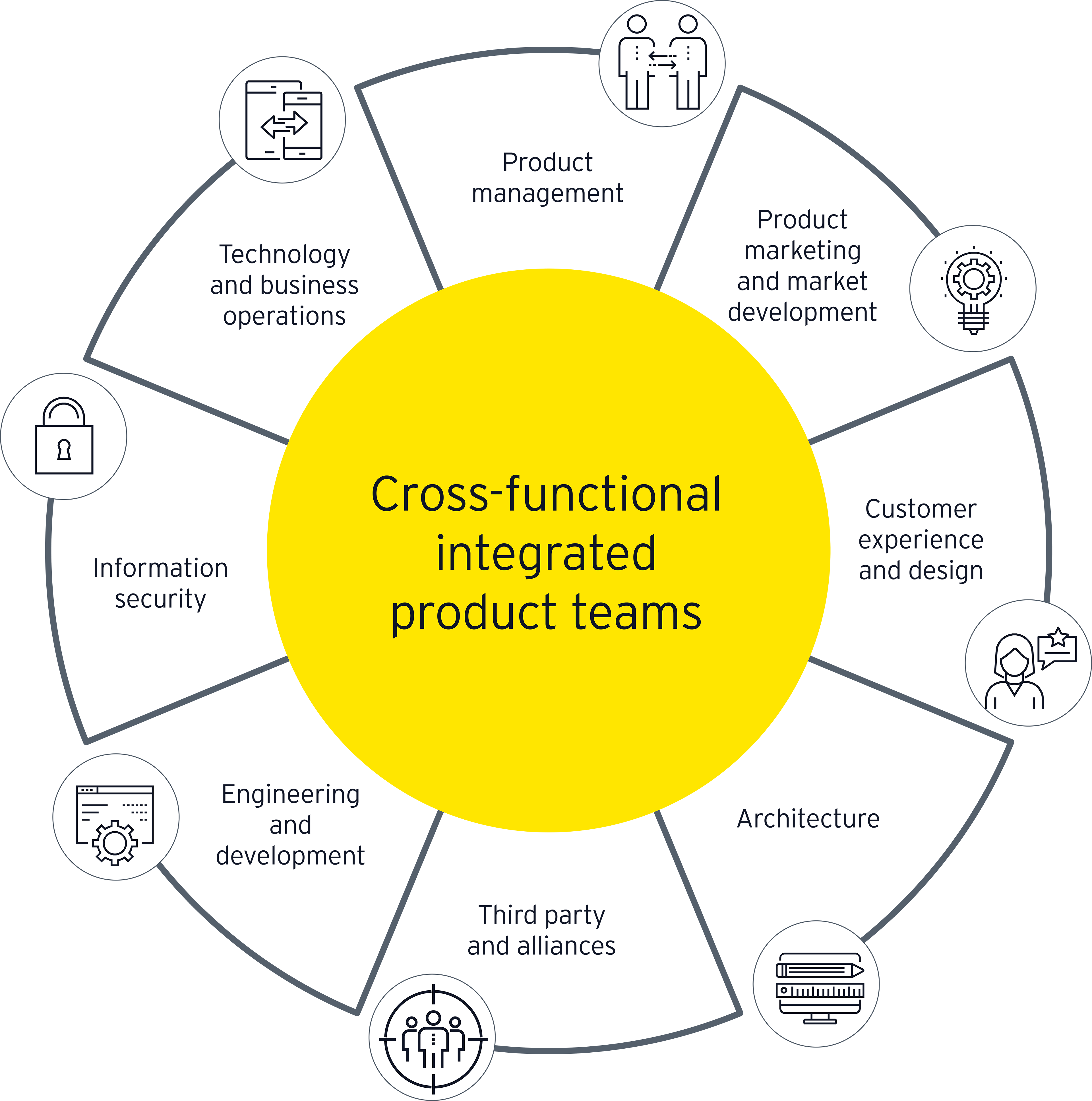 ey-cross-functional-integrated-product-teams