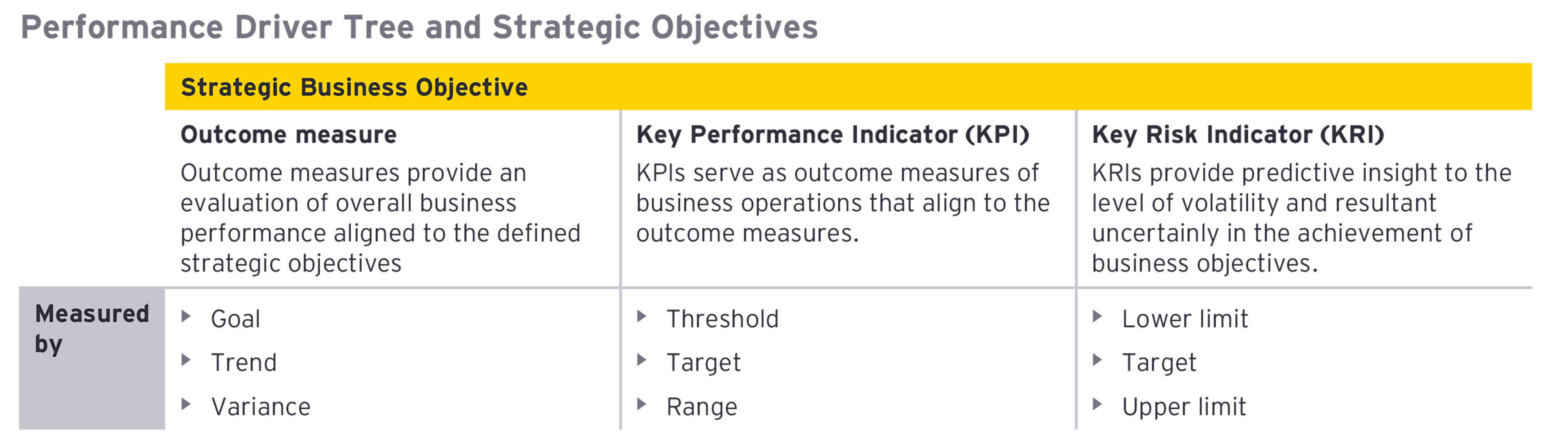 Performance Driver Strategic Objectives