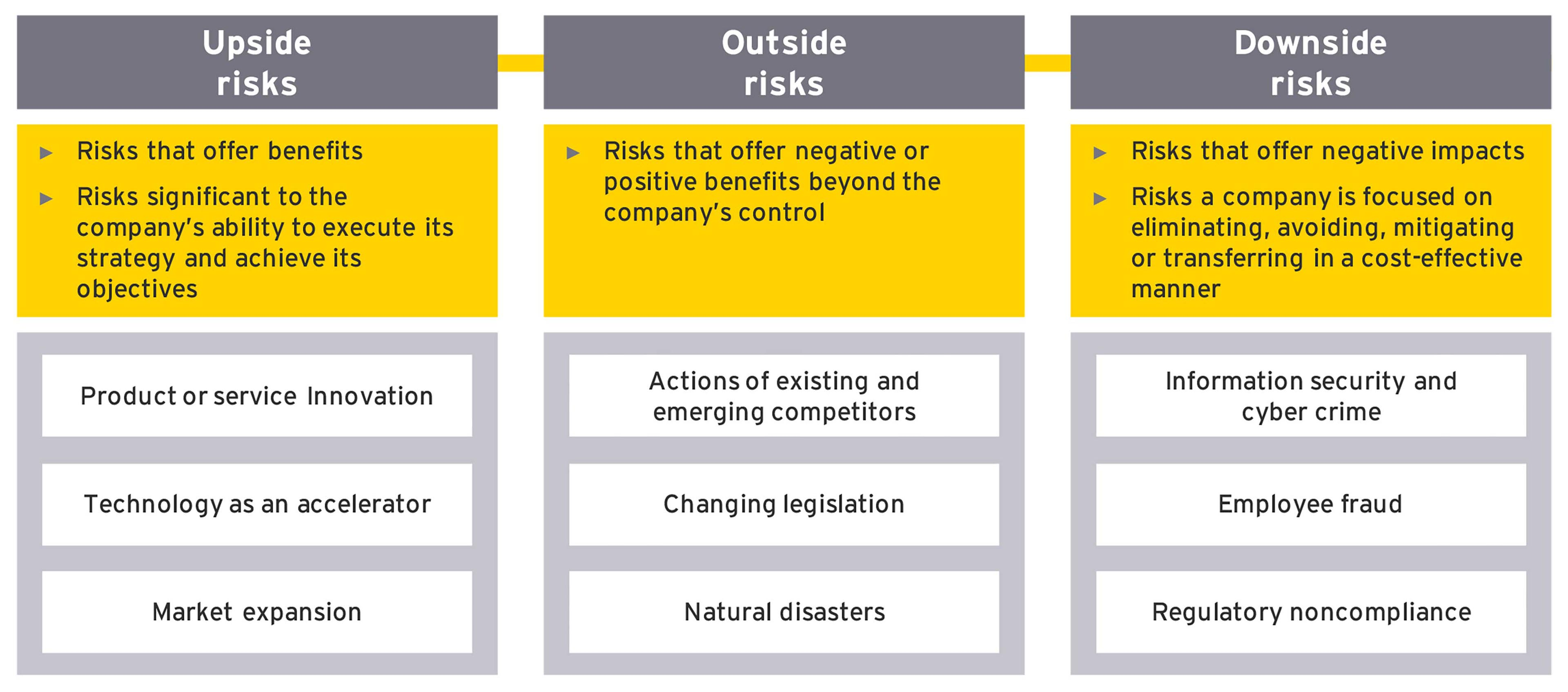 three categories of risk