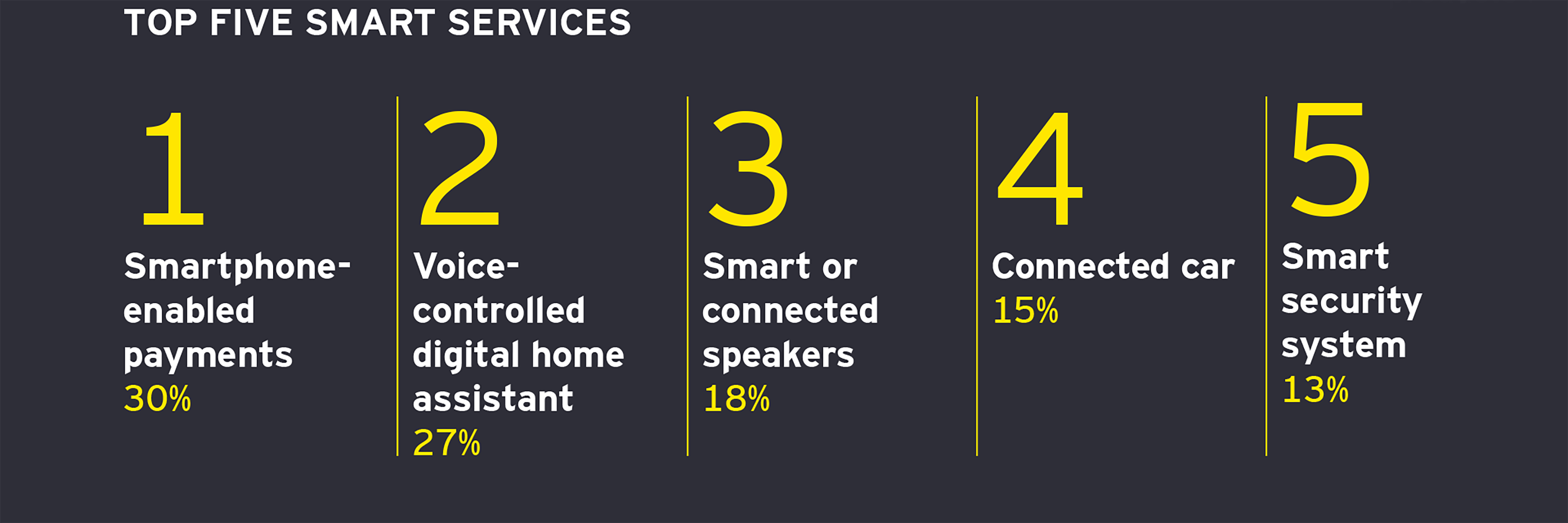 top 5 smart services