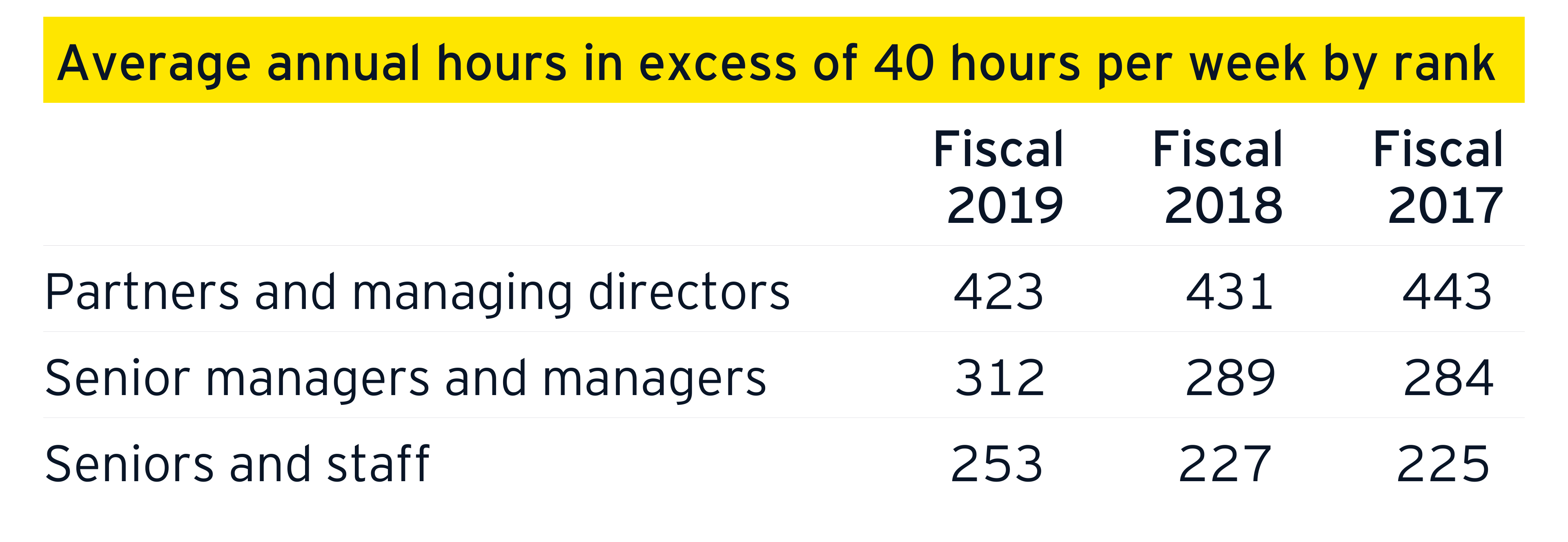 Average annual hours in excess of 40 hours per week by rank