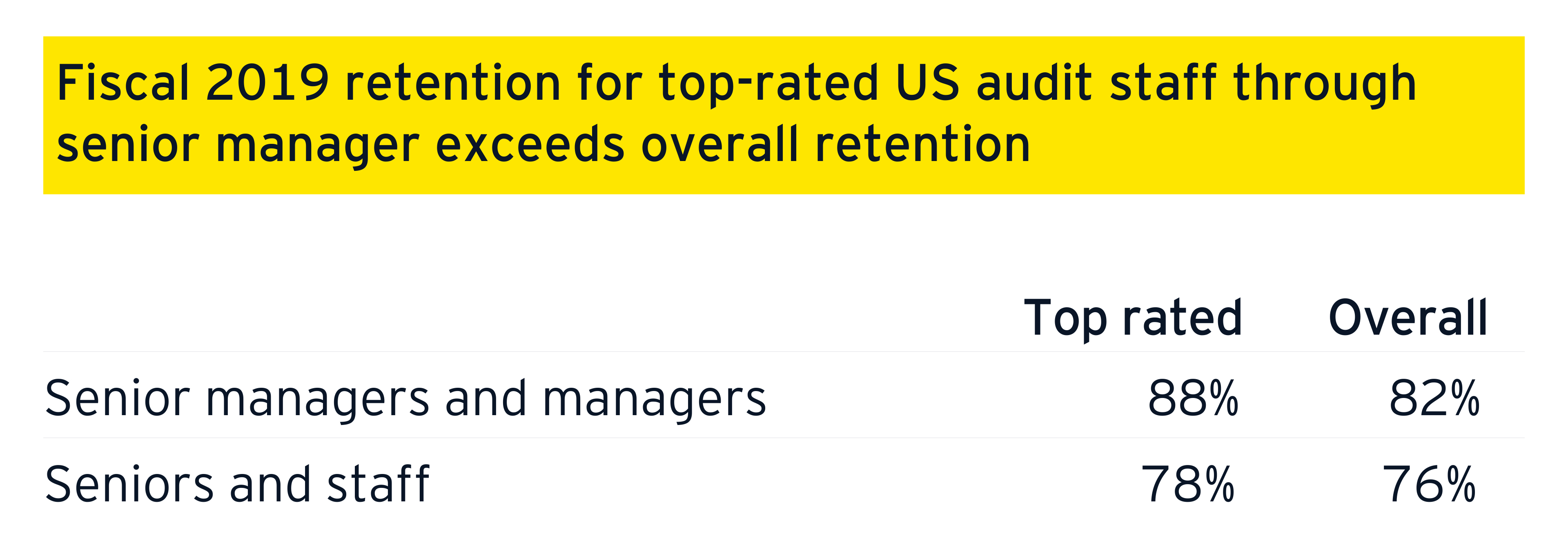 Fiscal 2019 retention for top-rated US audit staff