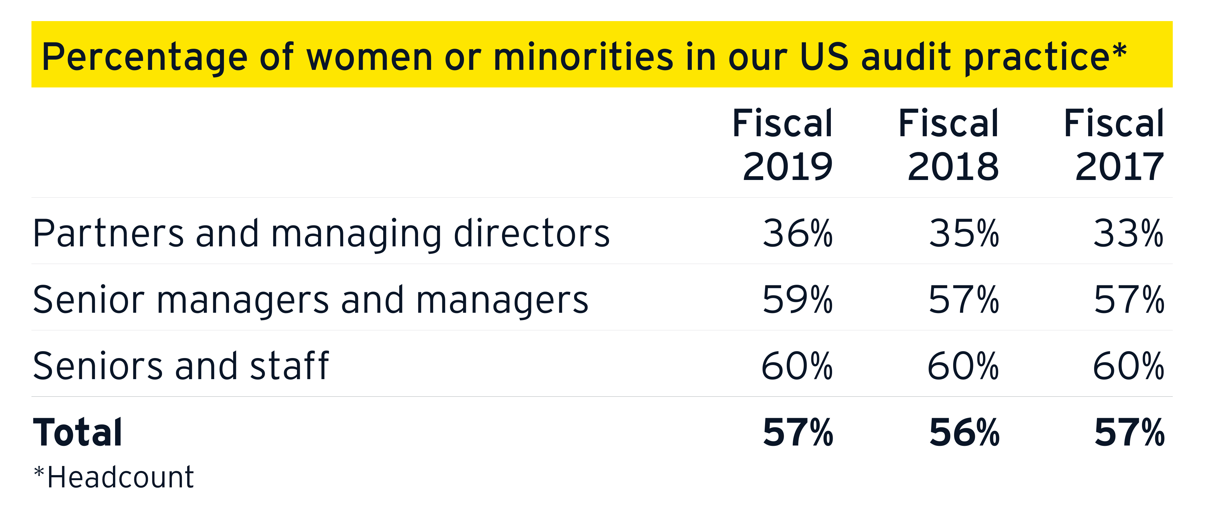 Percentage of women or minorities in our US audit practice