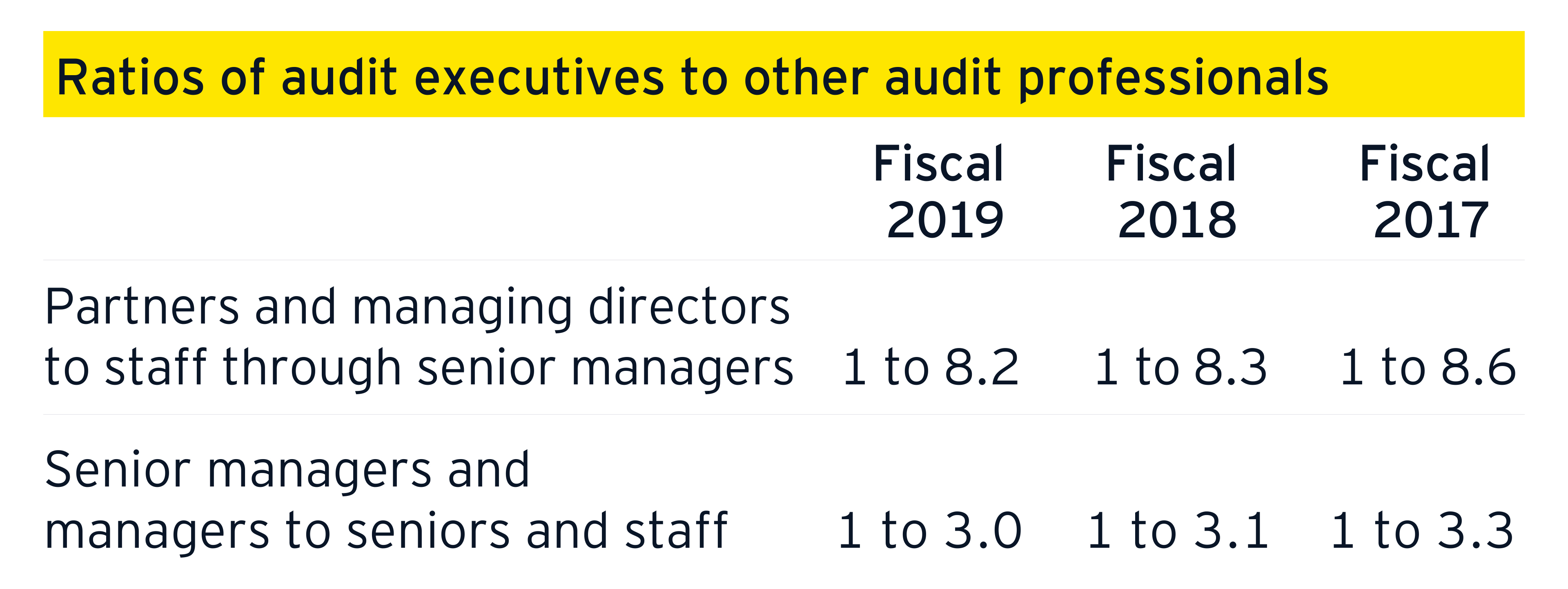 Ratios of audit executives to other audit professionals