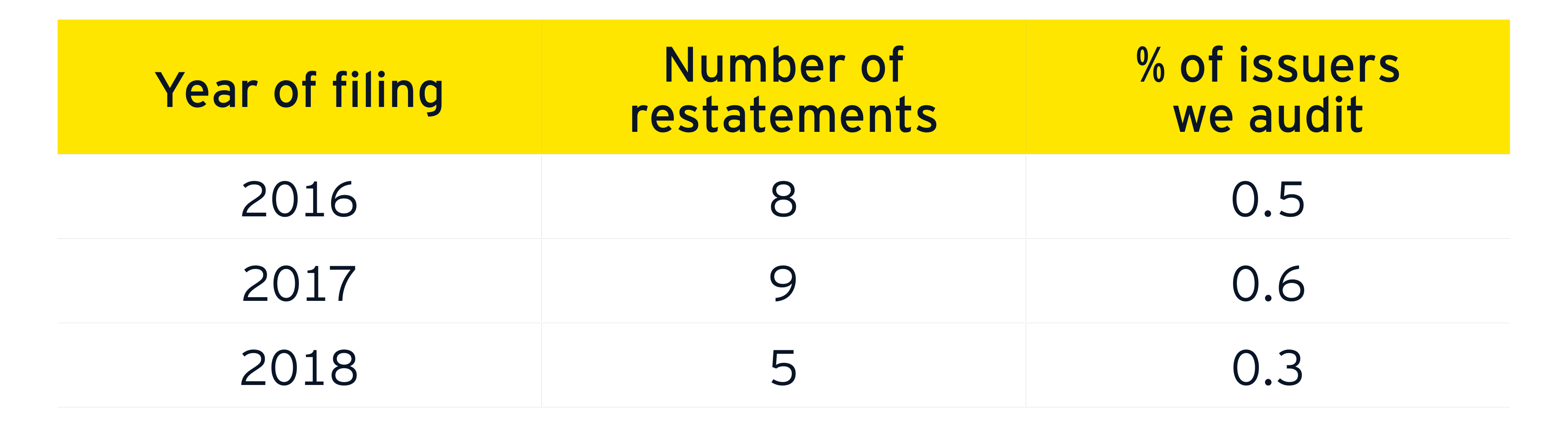 Restatements