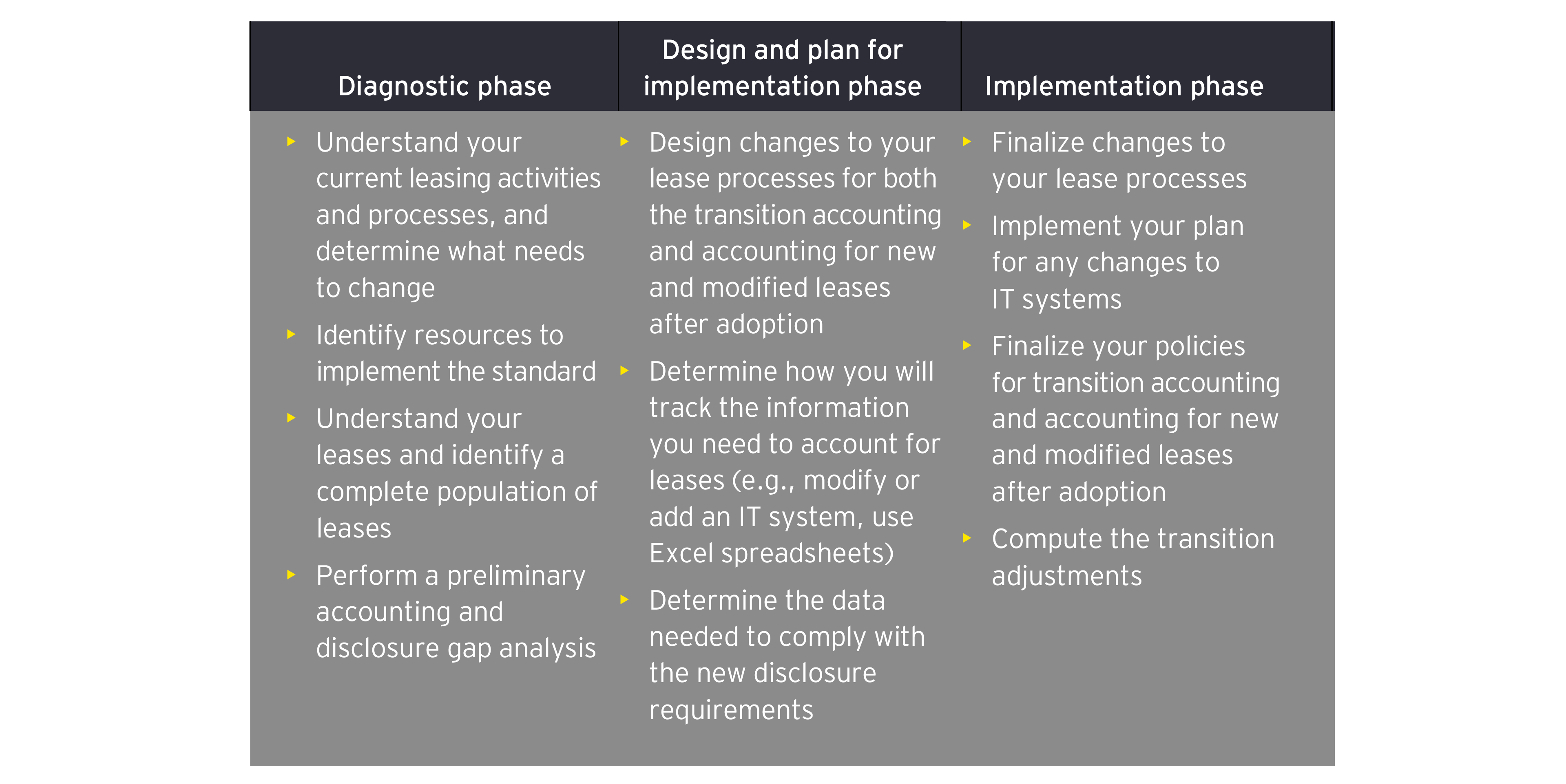 Design and plan for Diagnostic phase