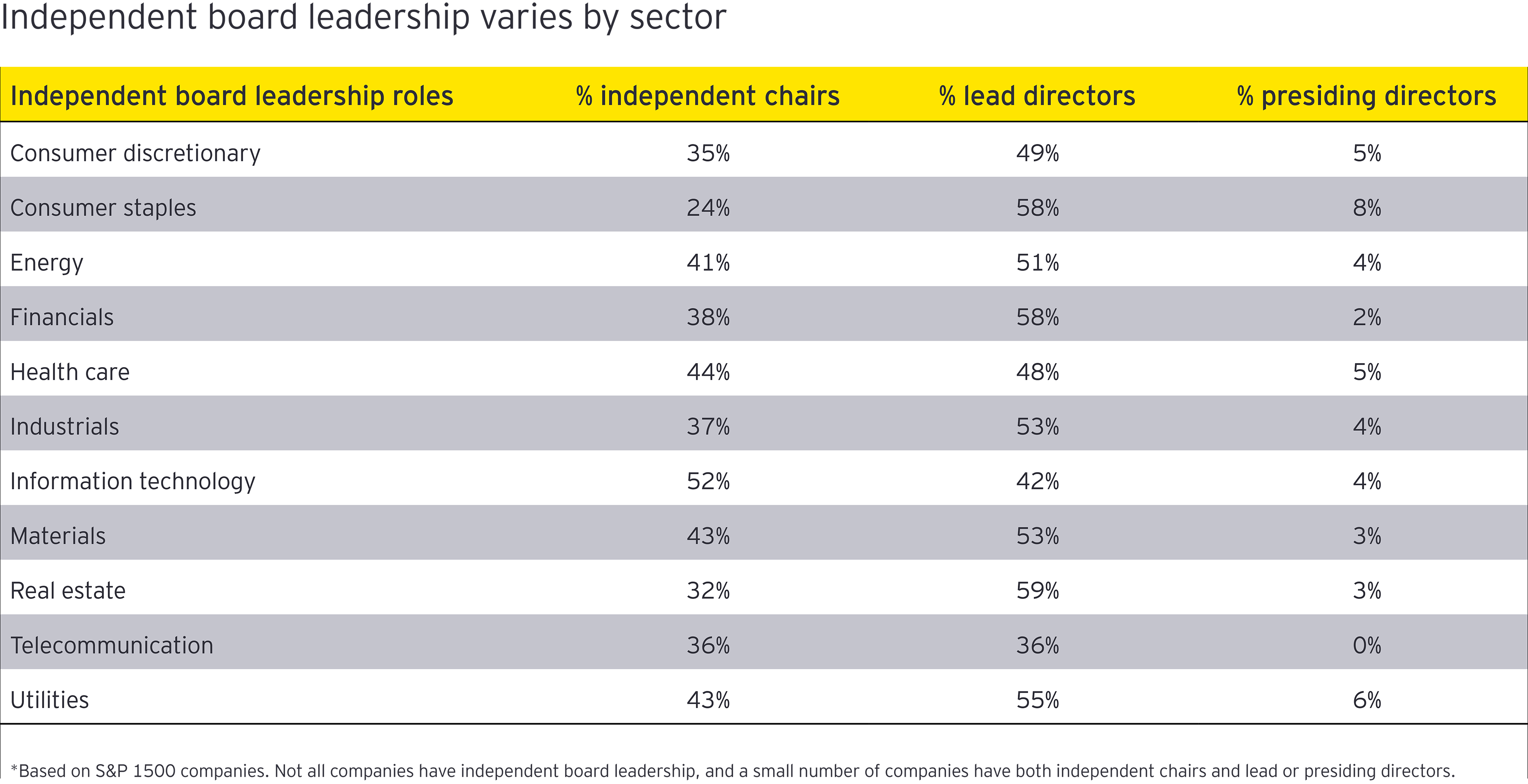 independent bord leadership varies by sector