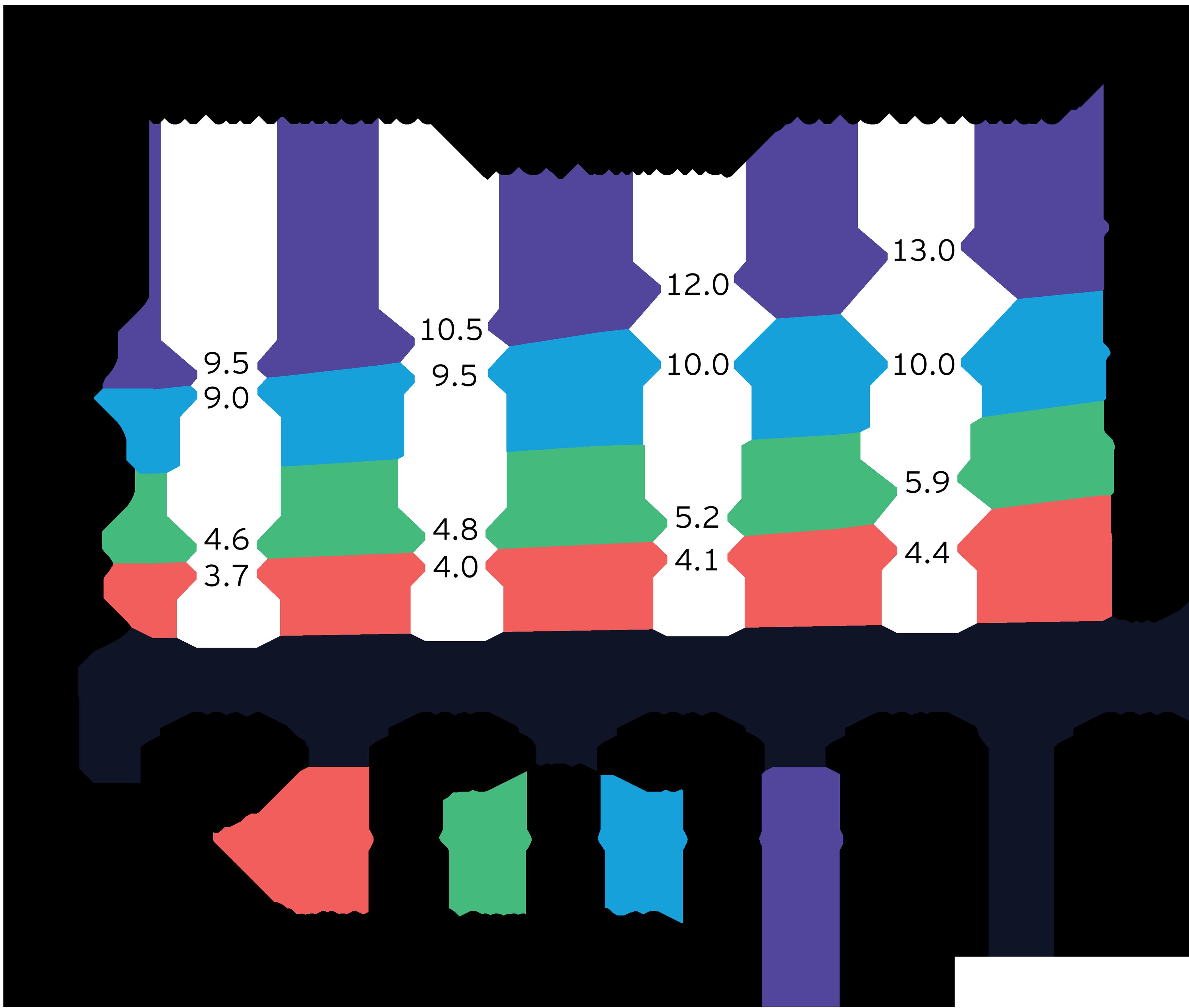 north american professional sports revenue