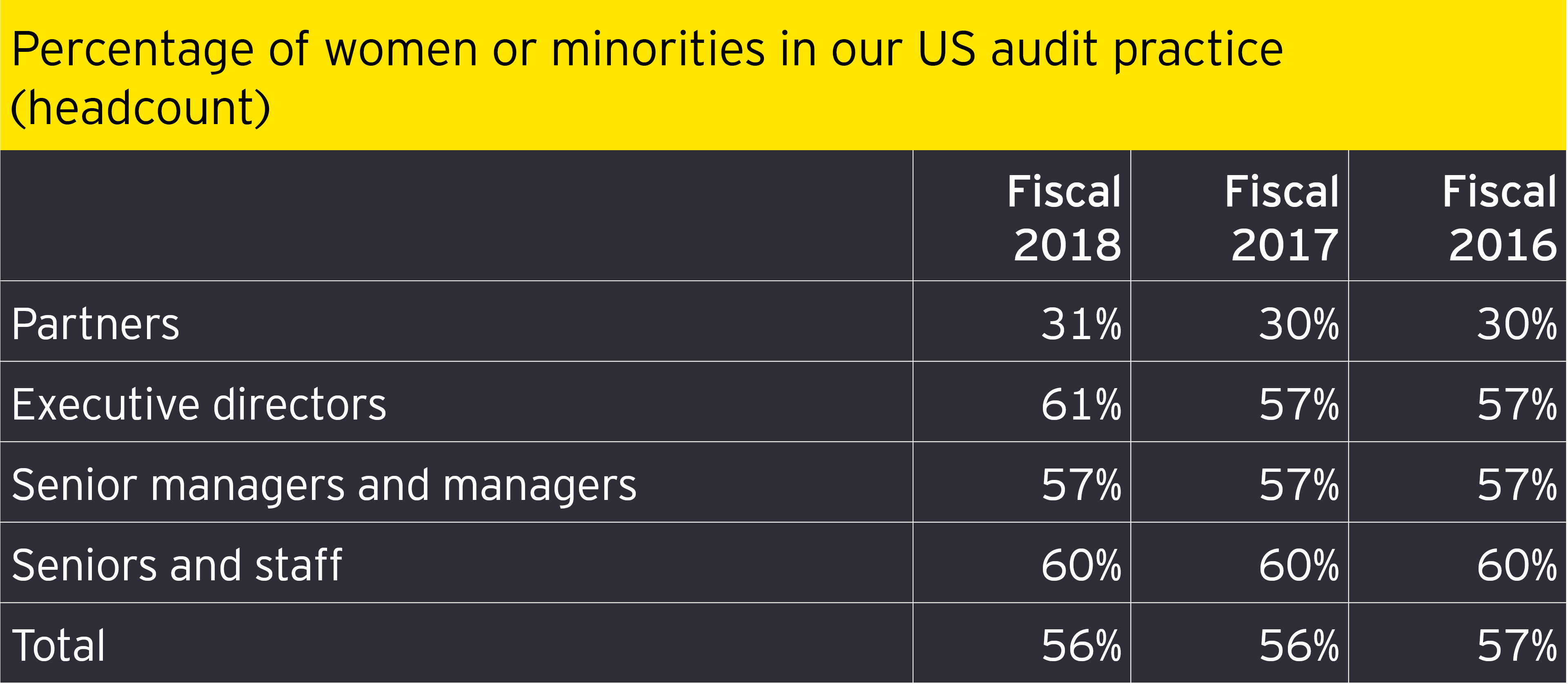 Percentage of women or minorities in our US audit practice